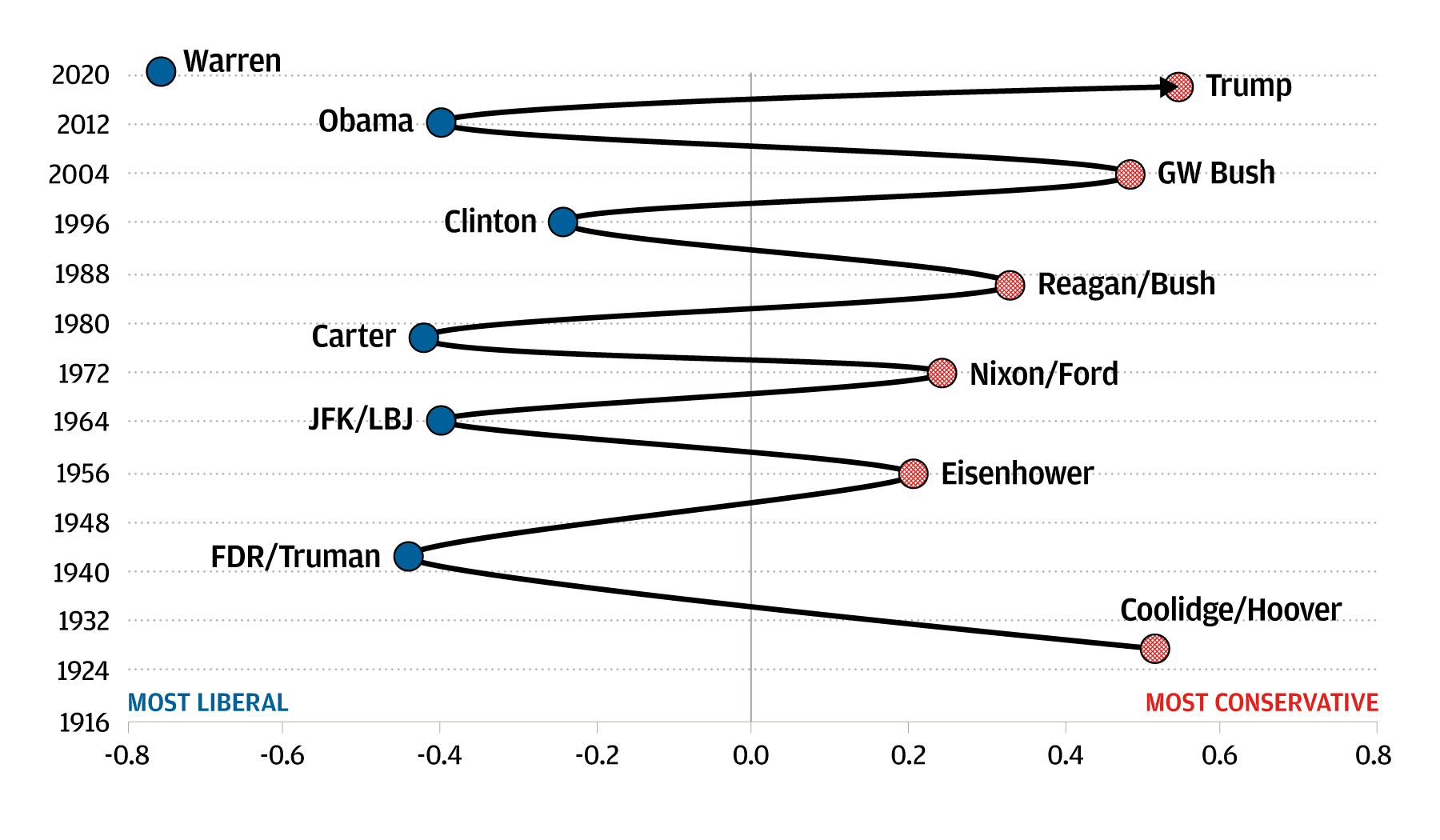Scatter plot showing the year of different US presidential administrations along the Y axis, and UCLA Voteview Liberal-Conservative scores along the X axis. Liberal-Conservative scores are based on the voting records of presidents and their administration.