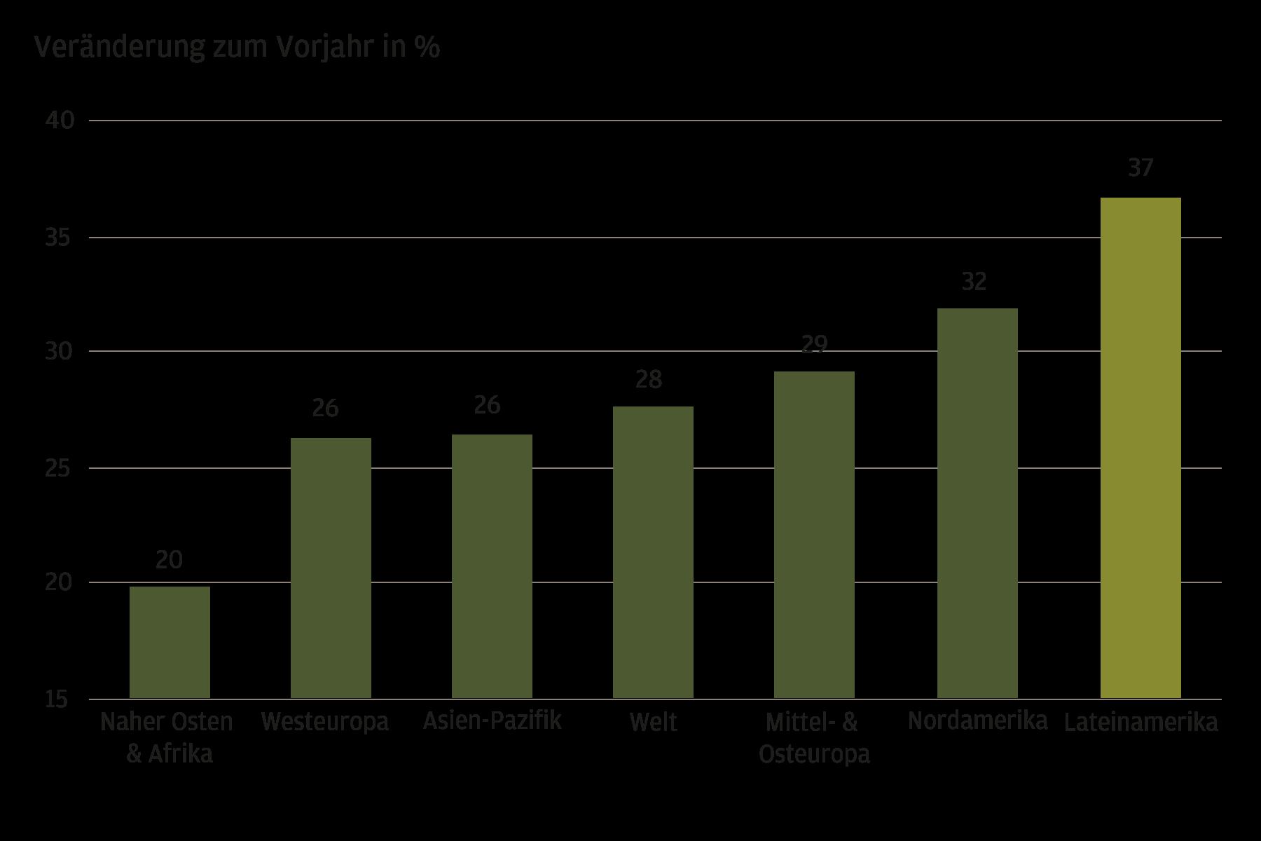 Diese Grafik zeigt die 2020 verzeichnete prozentuale Veränderung der E-Commerce-Umsätze im Vergleich zum Vorjahr nach Regionen in Nahost und Afrika, Westeuropa, Asien-Pazifik, weltweit, Mittel- und Osteuropa, Nordamerika sowie Lateinamerika. Lateinamerika weist mit einem Plus von 37 % das höchste Wachstum auf, gefolgt von Nordamerika mit 32 %. Mittel- und Osteuropa, die Welt insgesamt und der asiatisch-pazifische Raum verbuchten im Vergleich zu den anderen aufgeführten Regionen moderate Zuwachsraten. In Westeuropa sowie im Nahen Osten und in Afrika war das Wachstum mit 26 % bzw. 20 % am geringsten.