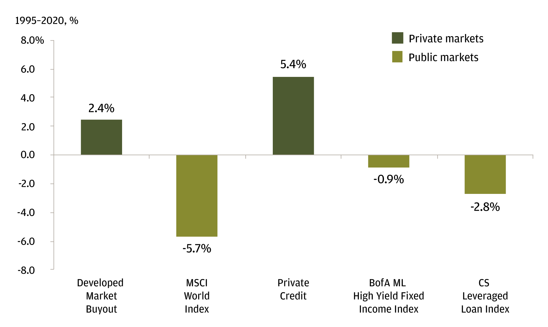 Private versus public market performance over the last 5 years.