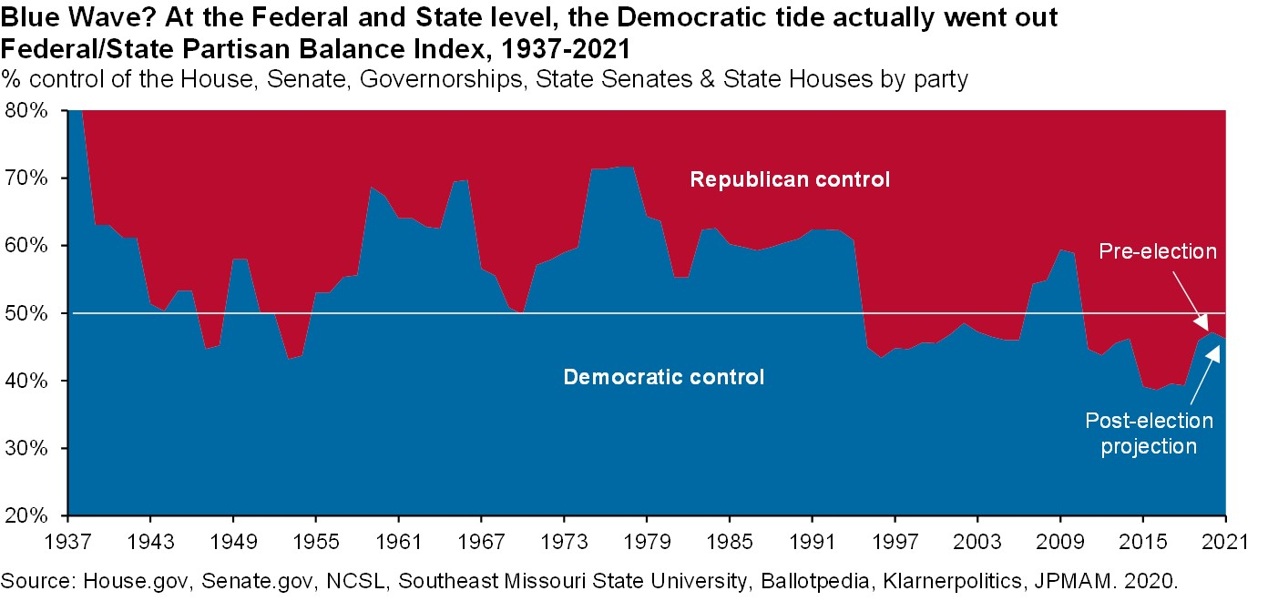 """Area chart which displays the percent control of the House, Senate, Governorships, State Senates & State Houses by party. It illustrates the major party shifts in the 20th and 21st centuries: the decline in the Democratic share from its enormous level during the Great Depression; Eisenhower's popularity in a country not yet ready for Adlai Stevenson's liberalism; the two big post-war Democratic waves during the JFK/LBJ Great Society era and the Nixon impeachment era; the GOP rebound following the Reagan Revolution in the 1980's and Gingrich's """"Contract with America"""" in 1994; the powerful but very temporary Obama wave in 2009; and the anti-Trump reaction during the 2018 midterms.According to the Partisan Balance index, the Democratic tide actually wentouta little bit, falling relative to pre-election levels."""