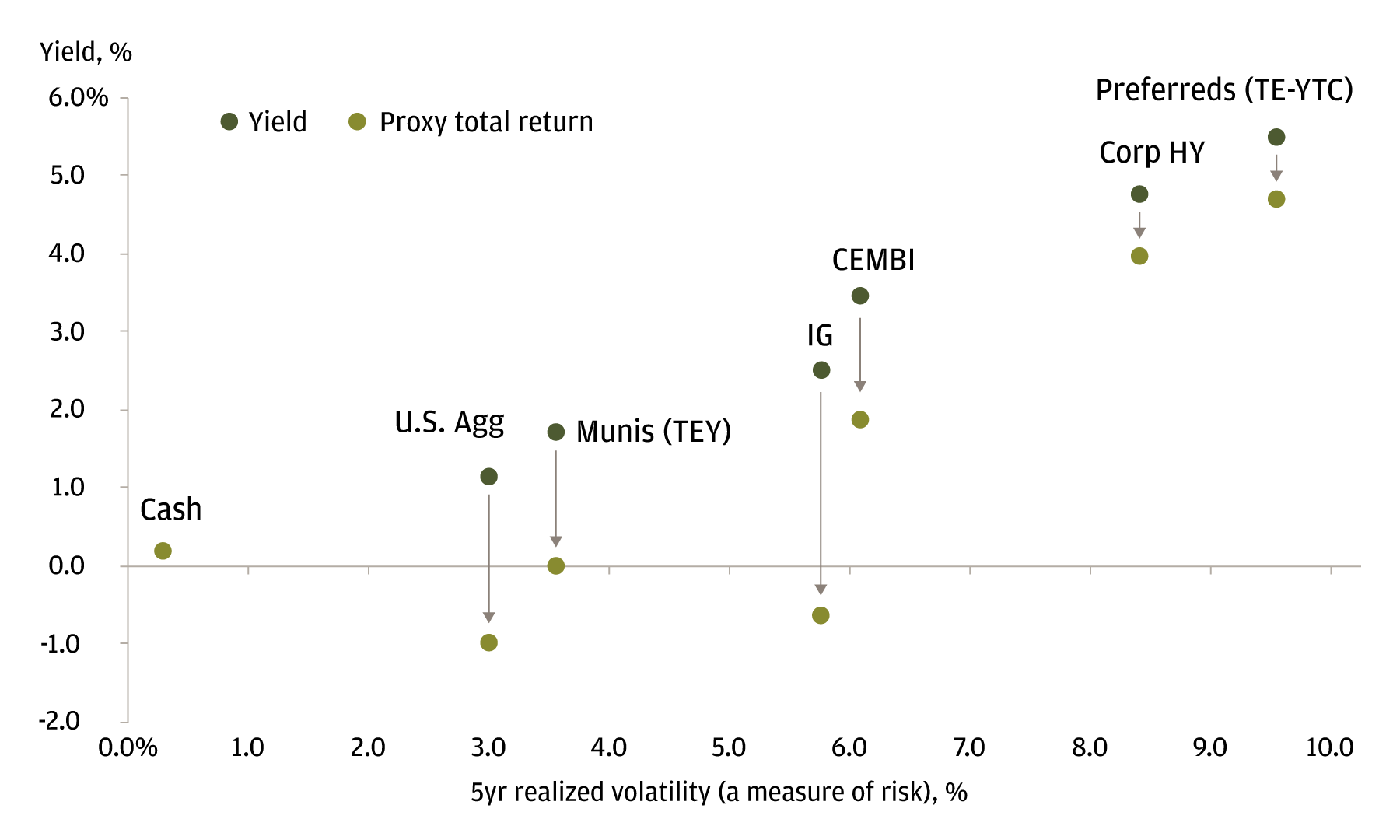 Chart 3: This chart captures the mathematical impact of rising interest rates on the total returns offered by different segments of the fixed income market.