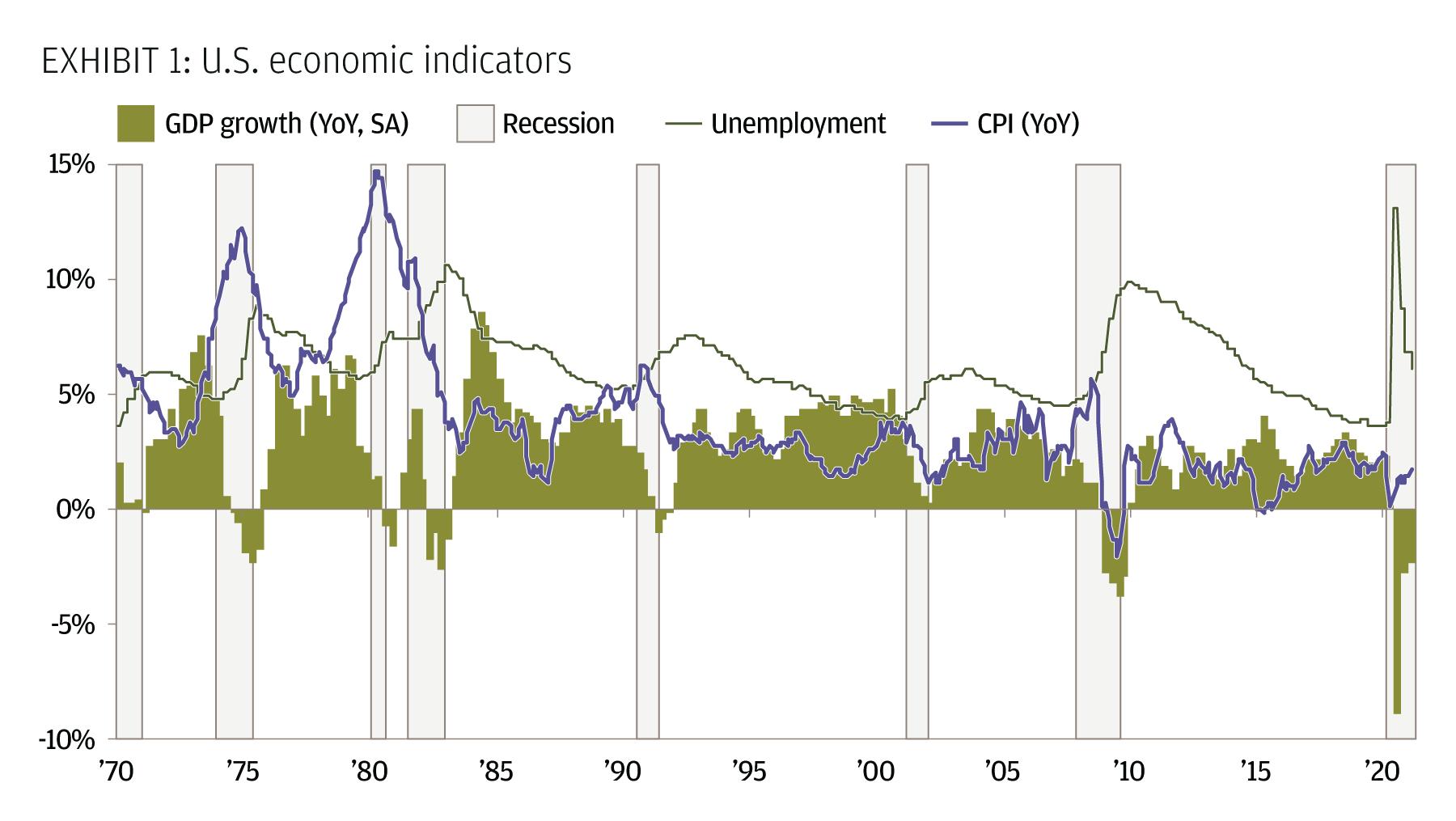 U.S. economic indicators