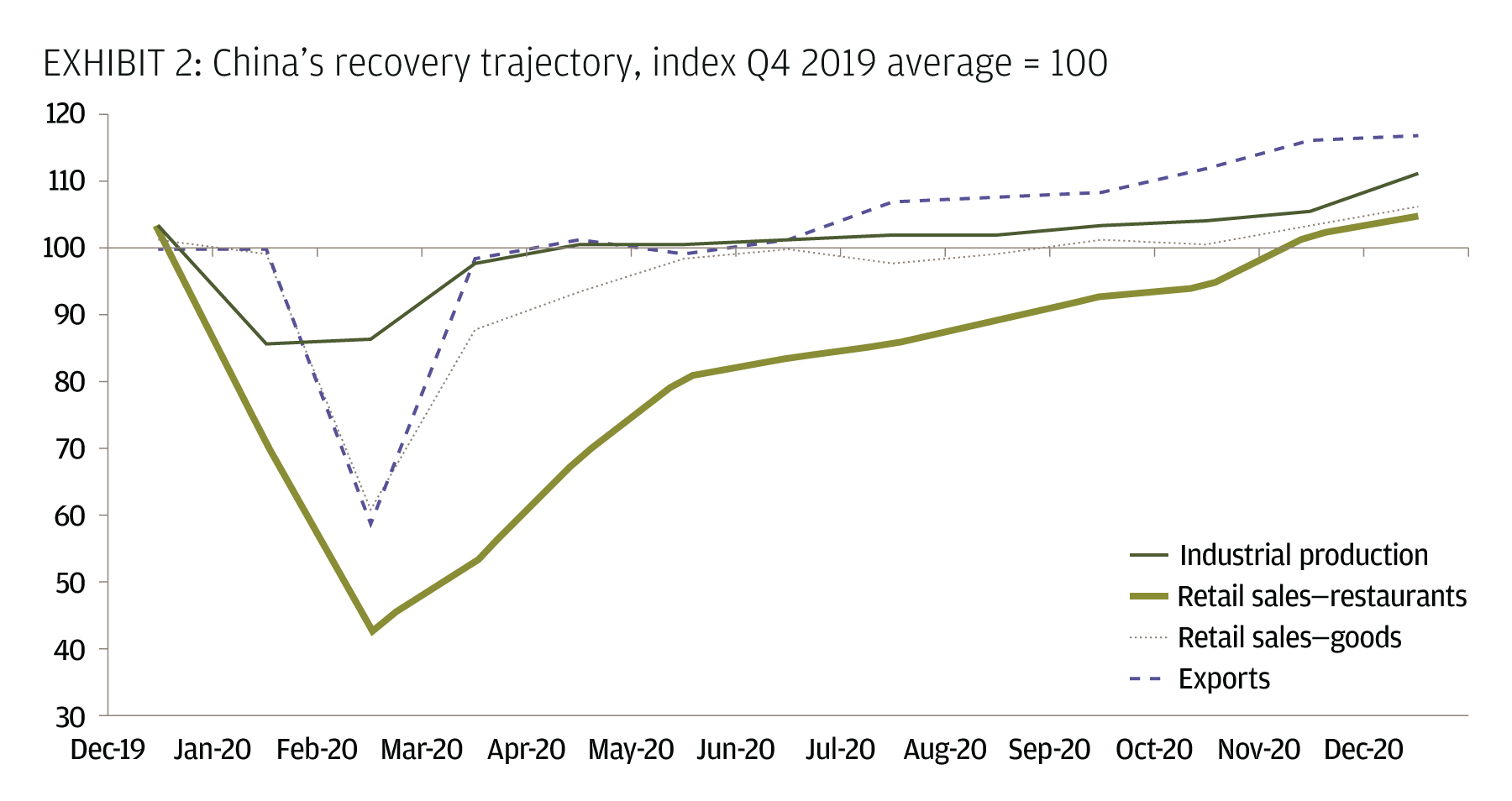 China's recovery trajectory