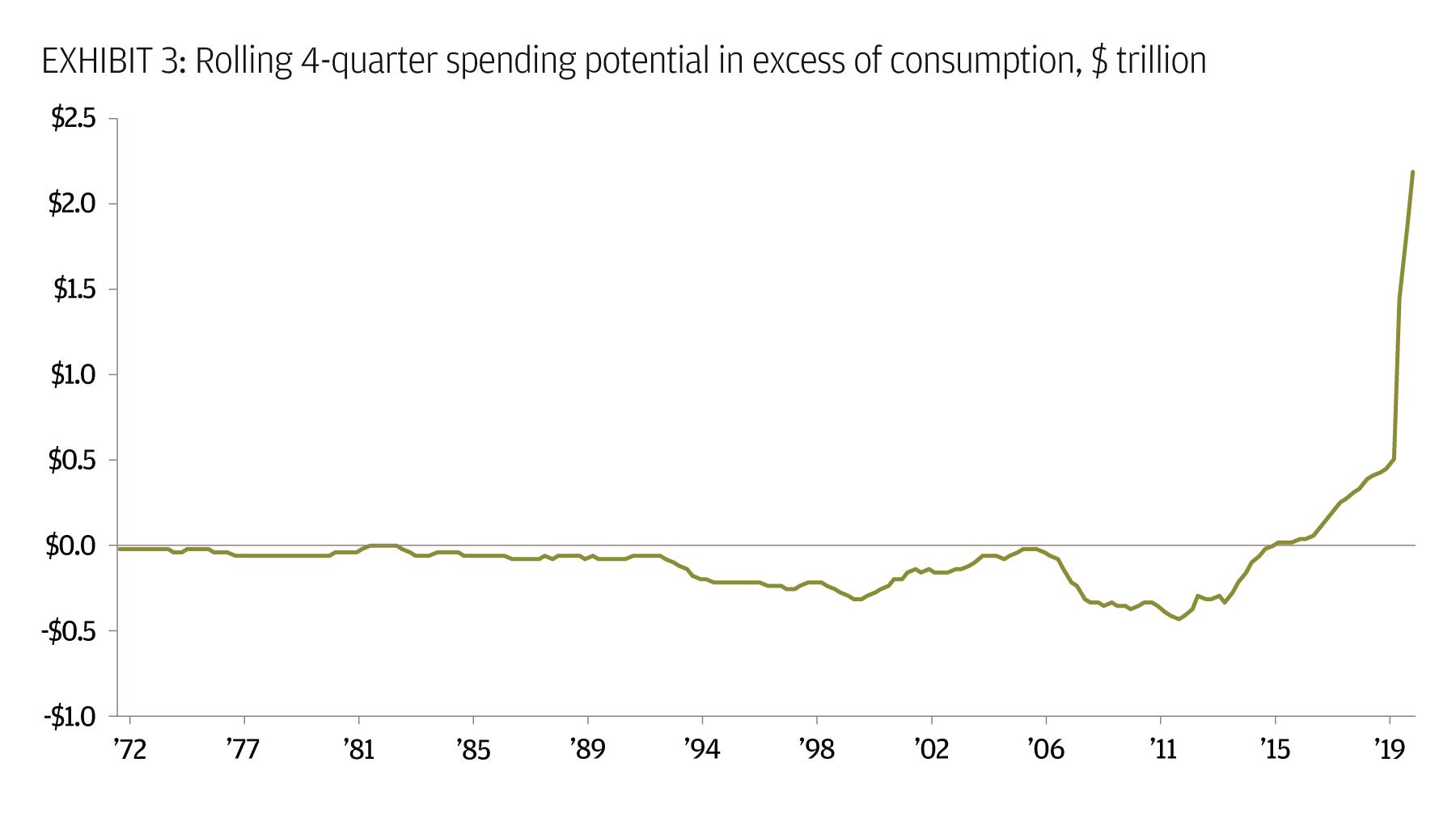 Rolling 4-quarter spending