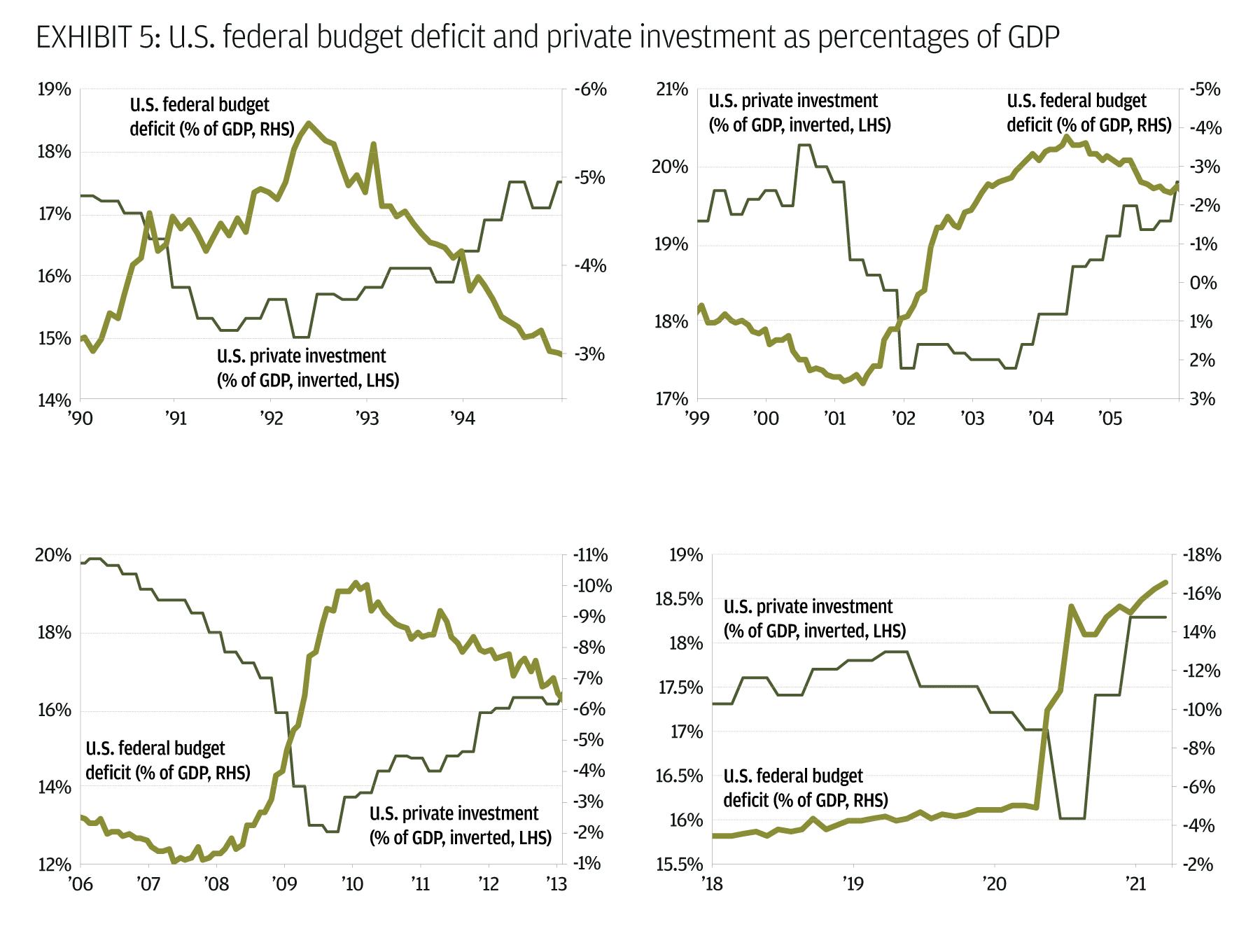 U.S. federal budget deficit