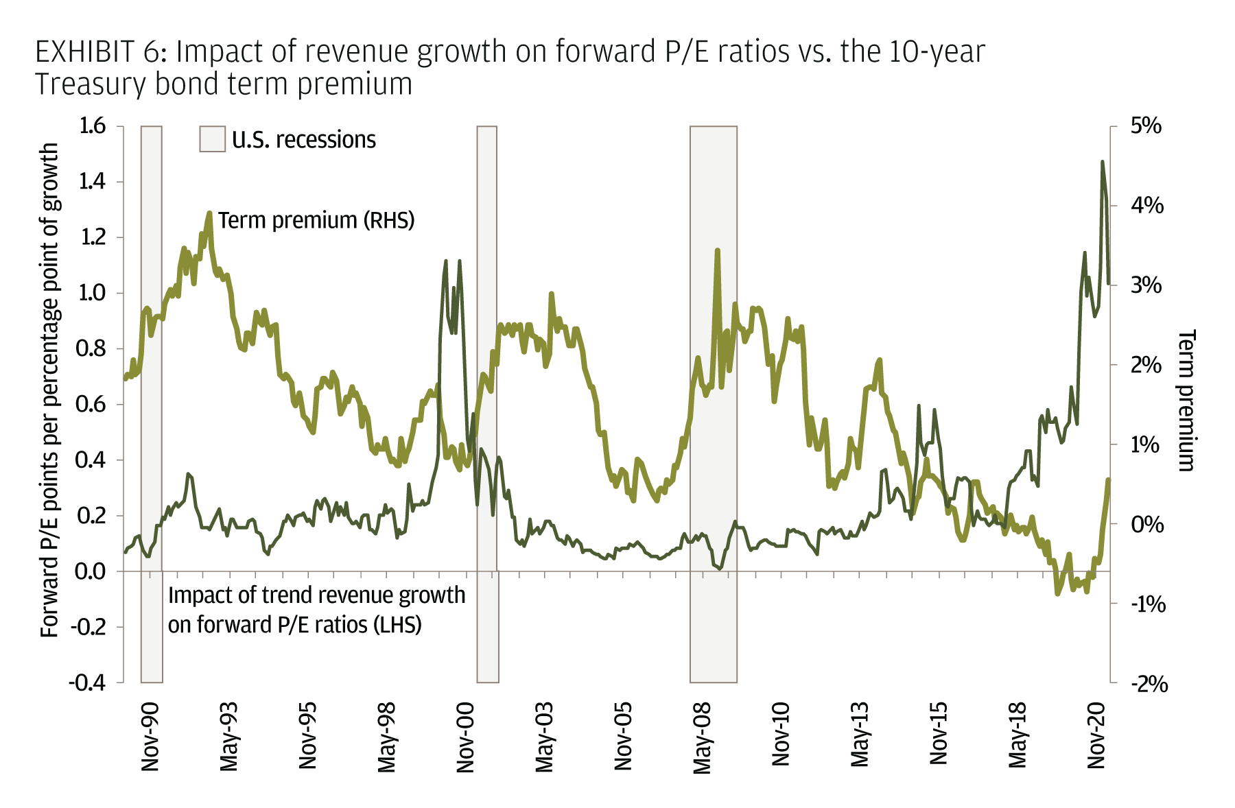 Impact of revenue growth