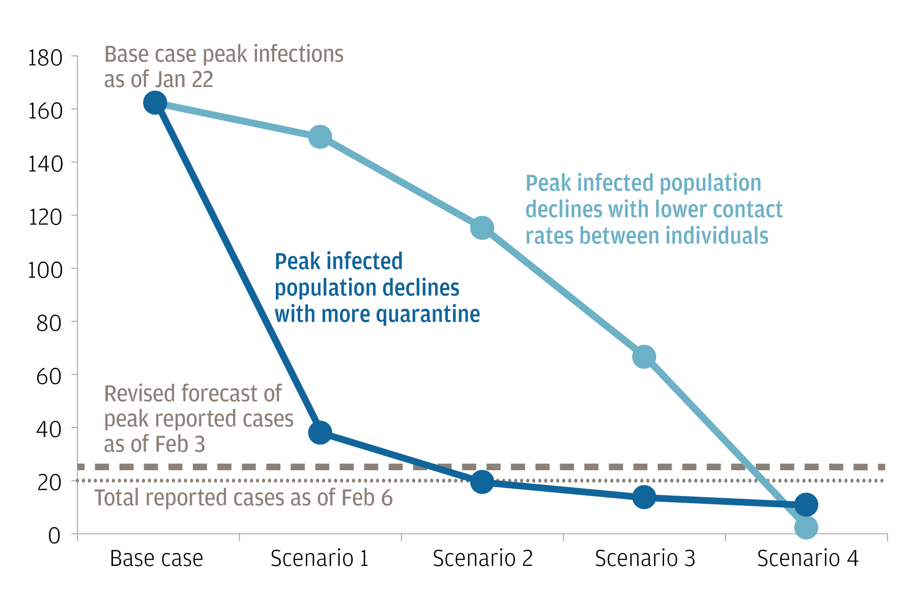 Line chart shows initial and revised infection rates of the Coronavirus in Wuhan, as of January 2020. The chart highlights that the peak infected population has declined as contact rates between individuals have lowered and quarantine has increased.