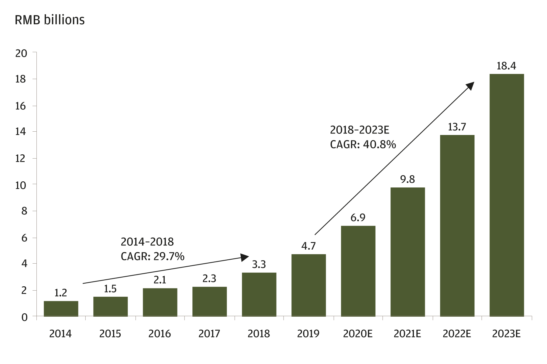 This chart shows the historical and future projected growth rate of the biologics outsourcing market in China from 2014 to 2023. The figures from 2020 through 2023 are forecasts. From 2014 to 2018, the market grew at a compound annual growth rate (CAGR) of 29.7%. Its projected compound annual growth rate from 2018 to 2023 is 40.8%.