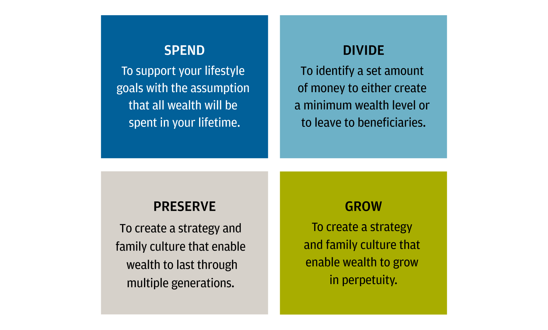 The graphic shows the four foundational intents for wealth.