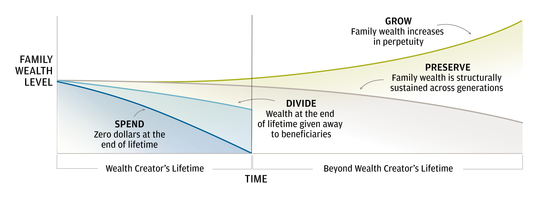 The graphic shows how the four foundational intents for wealth evolve during and beyond a wealth creator's lifetime.