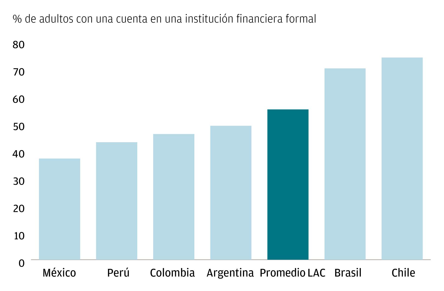 Una gráfica de barras que muestra la penetración de las cuentas a través del porcentaje de adultos que tienen una cuenta en una institución financiera formal, para determinados países de América Latina y el Caribe, en comparación con el promedio regional.