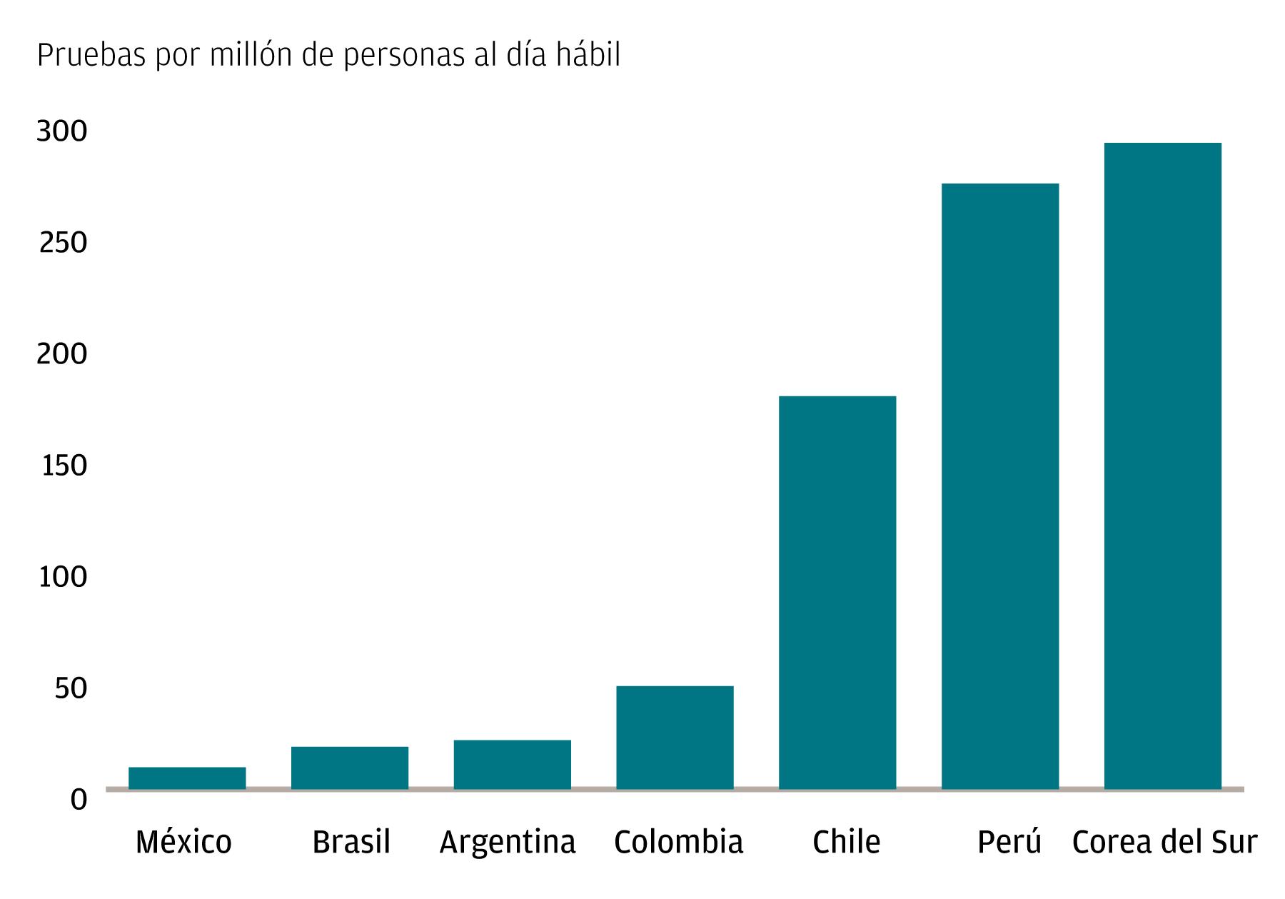 Una gráfica que muestra la tasa de pruebas de COVID-19 en economías seleccionadas (pruebas por millón de personas al día hábil) en México, Brasil, Argentina, Colombia, Chile, Perú y Corea del Sur.