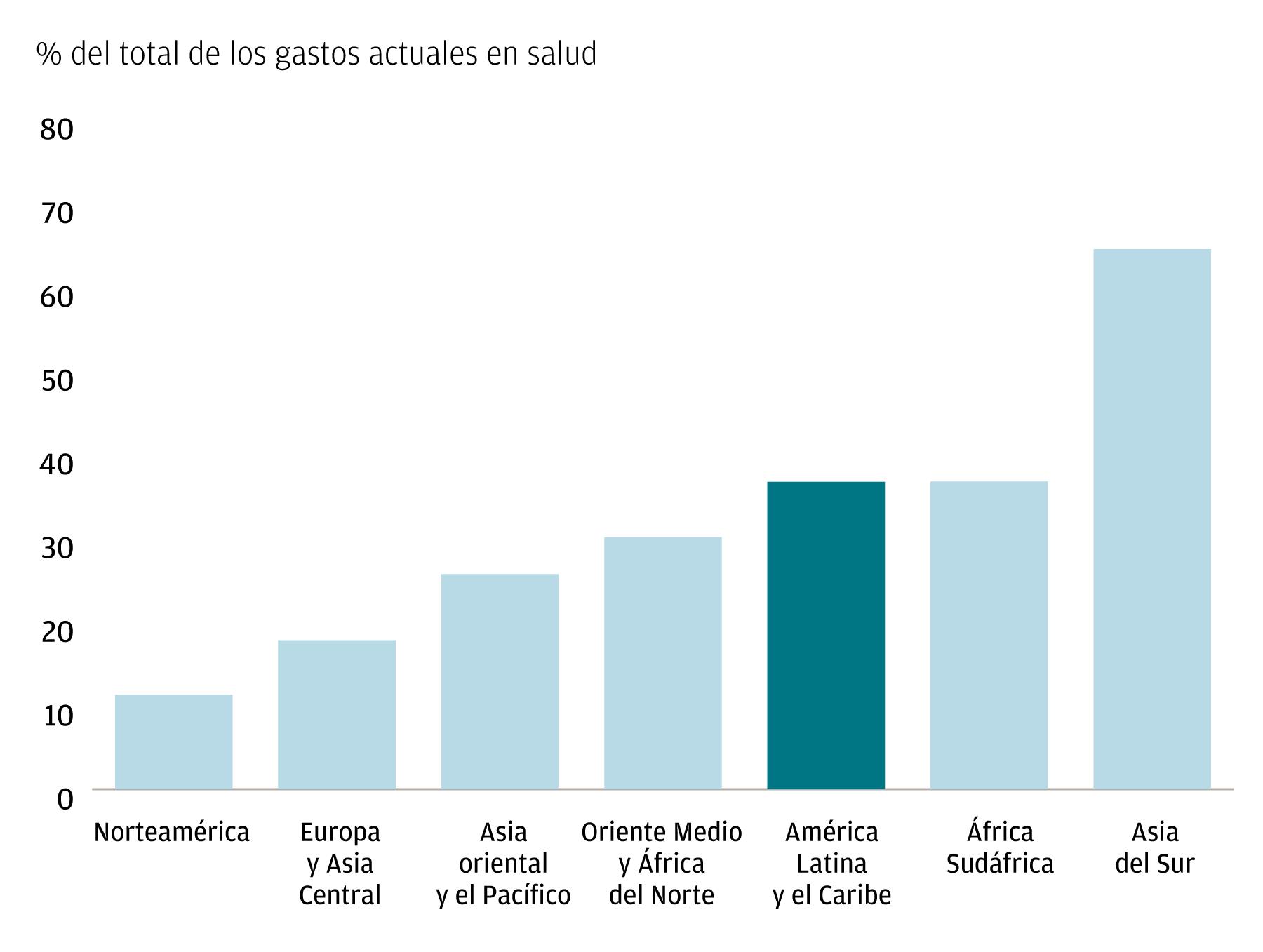 Una gráfica de barras que muestra el porcentaje del desembolso en gasto sanitarios realizados por América del Norte, Europa y Asia central, Asia oriental y el Pacífico, Oriente Medio y África del Norte, América Latina y el Caribe, África subsahariana y As
