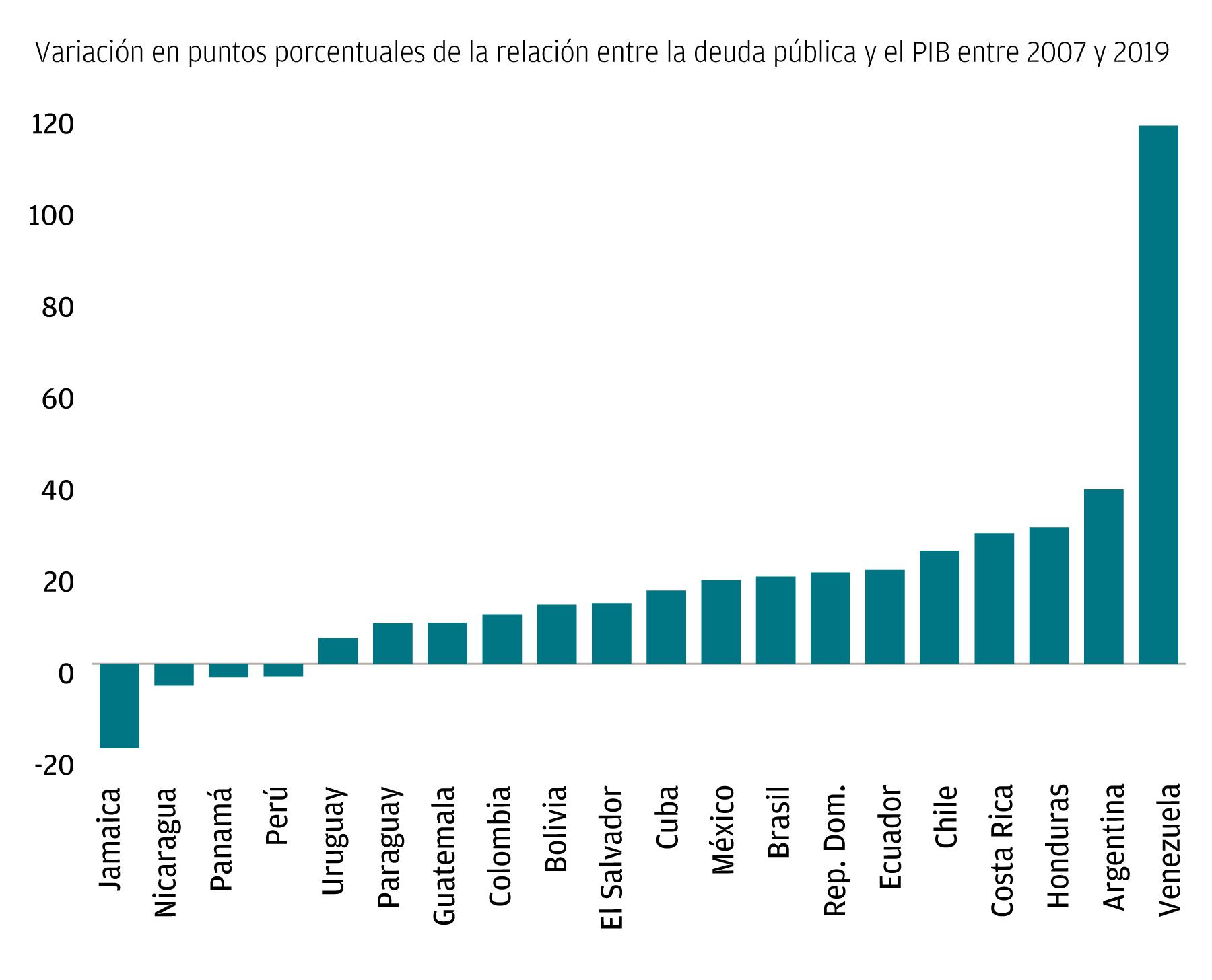 Una gráfica de barras que muestra la variación en puntos porcentuales de la relación entre la deuda pública y el PIB entre 2007 y 2019 para determinados países de América Latina y el Caribe.