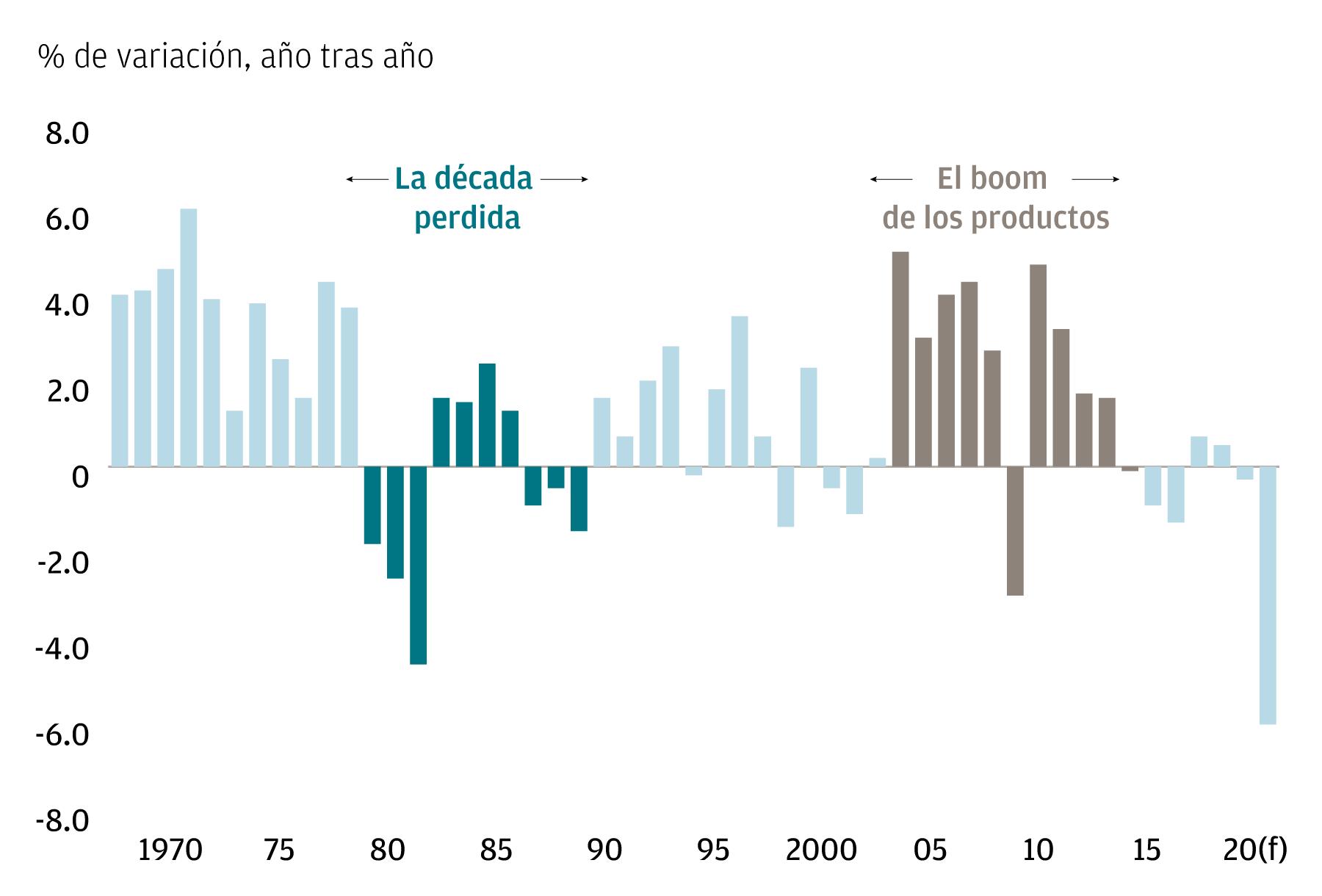 Una gráfica de barras que muestra el PIB real per cápita de América Latina y el Caribe (variación porcentual, de un año a otro), destacando La década perdida y el auge de los productos básicos.