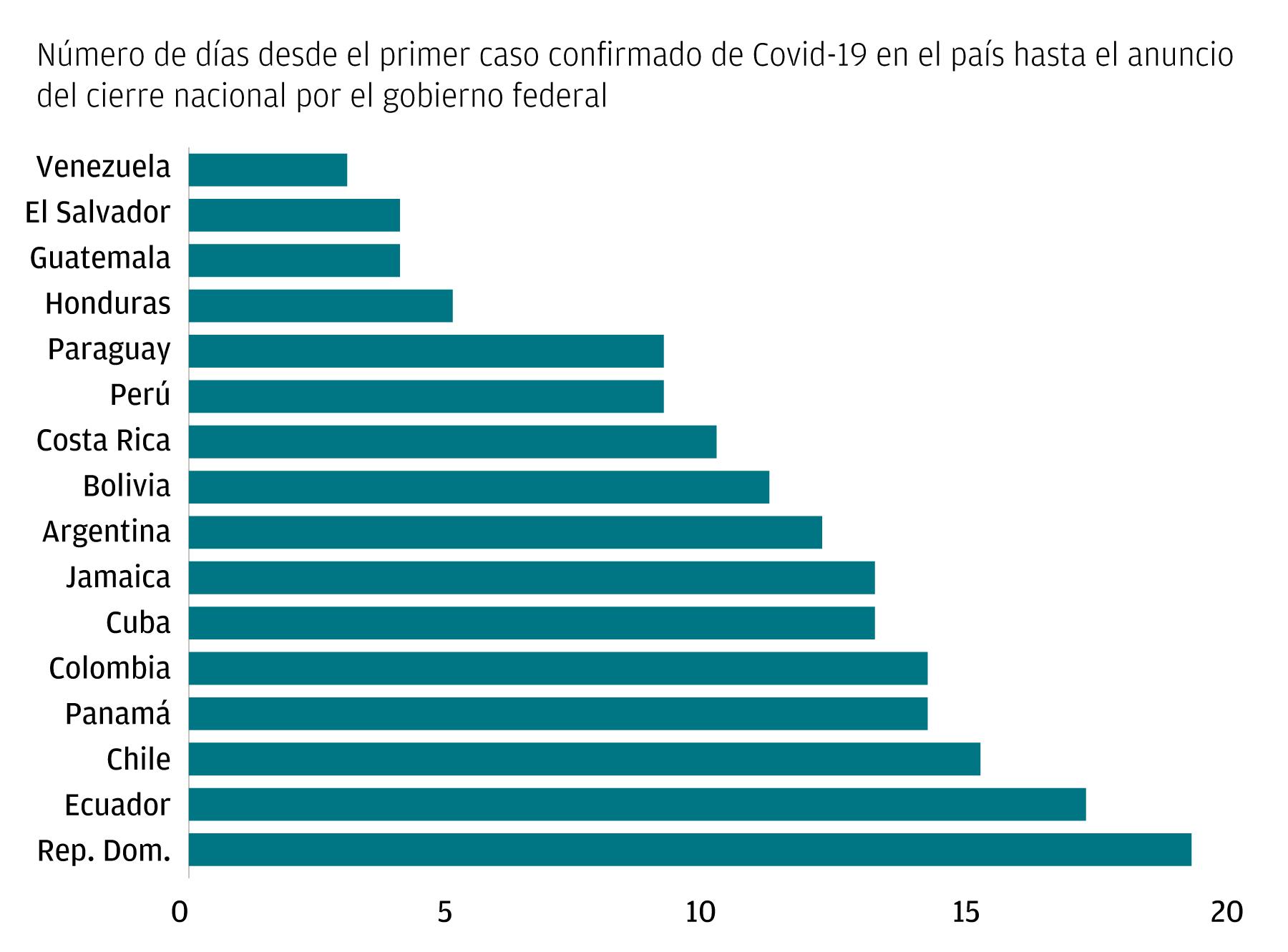 Una gráfica de barras que muestra la prontitud de respuesta de los gobiernos en determinadas economías de América Latina y el Caribe. La gráfica muestra el número de días desde el primer caso confirmado de Covid-19 en el país hasta el anuncio del cierre n