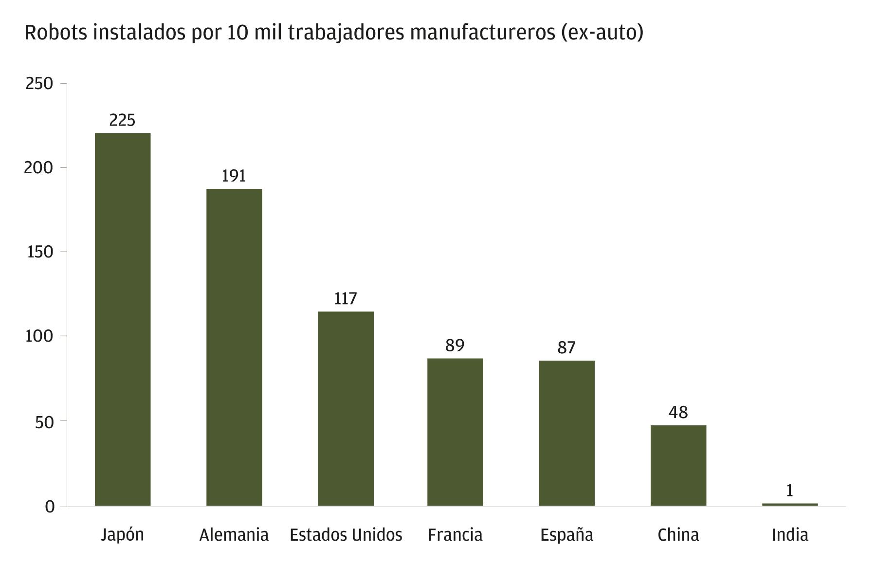 Este gráfico muestra el número de robots instalados por cada 10.000 trabajadores del sector manufacturero en Japón, Alemania, Estados Unidos, Francia, España, China e India. Japón es el país con mayor incursión, con 225 robots industriales por cada 10.000 trabajadores del sector manufacturero, y Alemania le sigue de cerca. Estados Unidos, Francia, España y China tienen una incursión moderada con una media de 50-100. La India viene rezagada con solo un robot por cada 10.000 trabajadores.