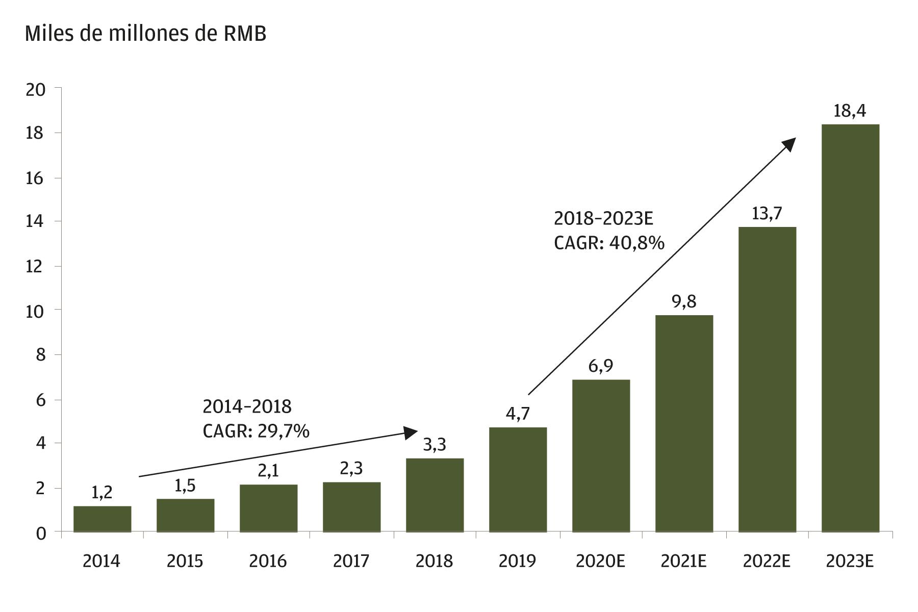 Este gráfico muestra la tasa de crecimiento histórica y futura proyectada del mercado de tercerización de productos biológicos en China entre 2014 y 2023. Las cifras de 2020 a 2023 son pronósticos. De 2014 a 2018, el mercado creció a una tasa de crecimiento anual compuesta (CAGR) del 29,7%. Su tasa de crecimiento anual compuesta pronosticada de 2018 a 2023 es del 40,8%.