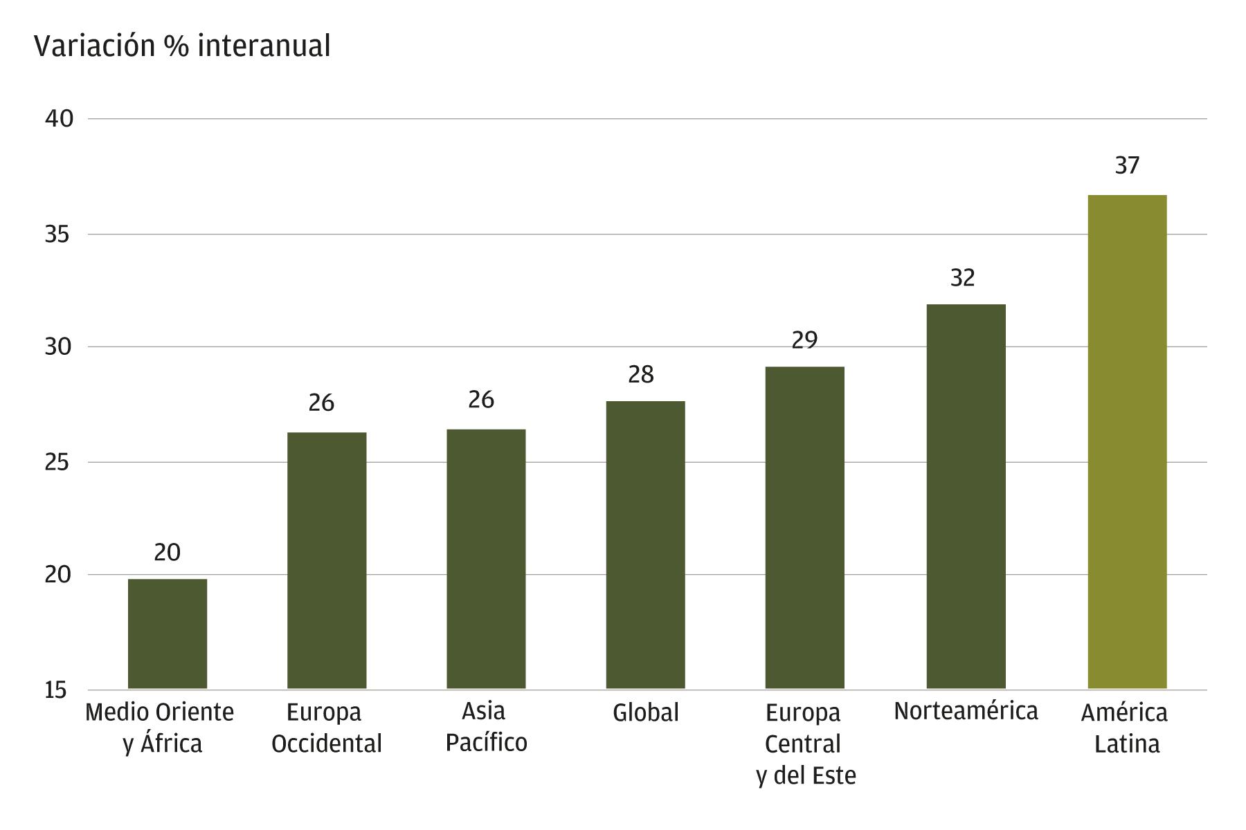 Este gráfico muestra la variación porcentual interanual de las ventas de comercio electrónico en 2020 por regiones en Medio Oriente y África, Europa Occidental, Asia Pacífico, Global, Europa Central y Oriental, Norteamérica y América Latina. América Latina es la que más crece, con un 37%, seguida de Norteamérica con un 32%. Europa Central y del Este, Global y Asia Pacífico tienen tasas de crecimiento moderadas en comparación con las demás regiones de la lista. Europa Occidental y Medio Oriente y África tienen el menor crecimiento, con un 26% y un 20%, respectivamente.