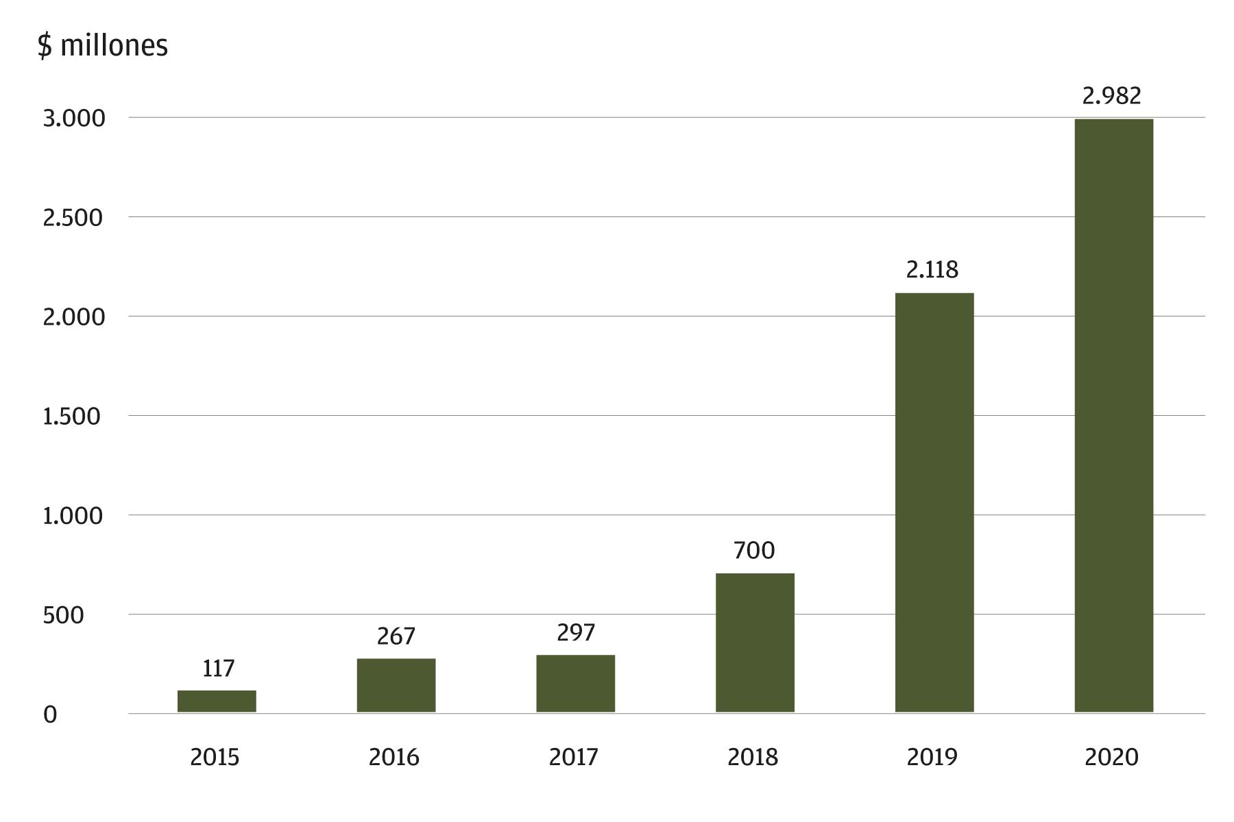 Este gráfico muestra la financiación de la tecnología financiera anual en América Latina entre 2015 y 2020 en millones de dólares estadounidenses. La financiación de la tecnología financiera ha aumentado cada año desde 2015. En 2015, el monto fue de 117 millones de dólares estadounidenses. El año más reciente incluido en el gráfico es 2020, que tuvo 2.982 millones de dólares estadounidenses de financiación de tecnología financiera.