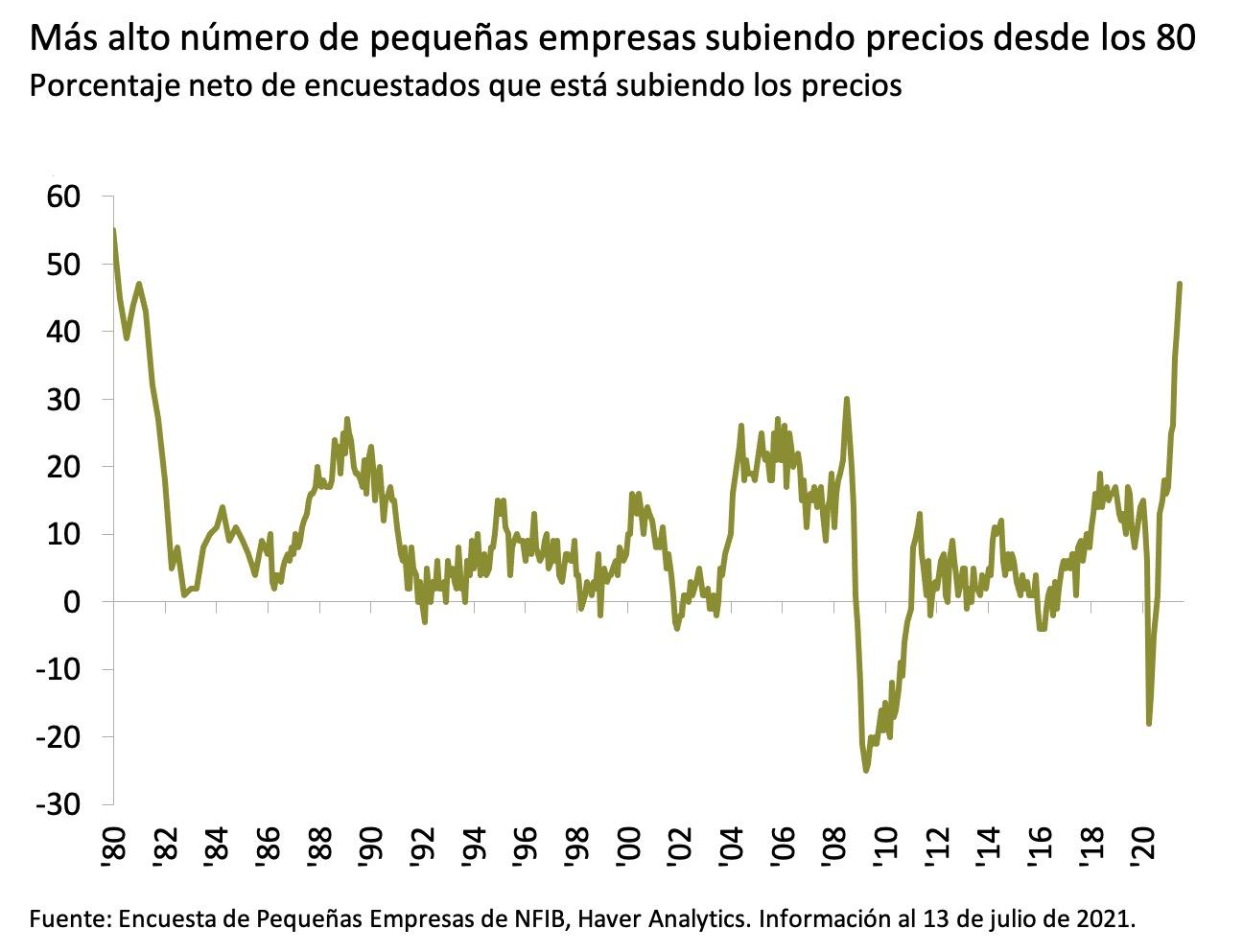 Este gráfico muestra el porcentaje neto de pequeñas empresas que aumentan sus precios de venta según la Encuesta de Pequeñas Empresas de NFIB entre principios de 1980 y junio de 2021.