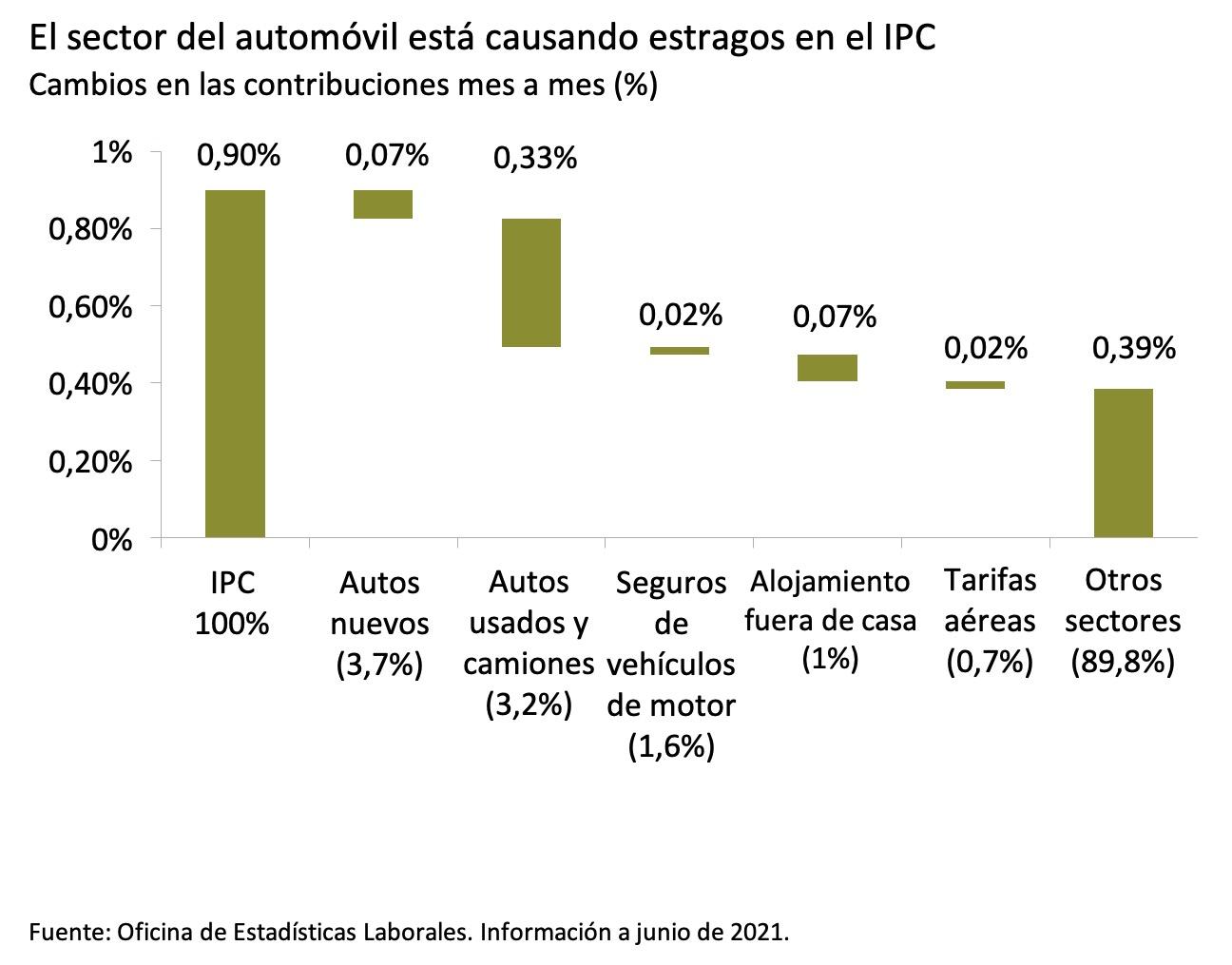Este gráfico muestra la contribución en puntos porcentuales de varios sectores al Índice de Precios al Consumidor (IPC) agregado de 0,90% mes a mes para junio de 2021, con los autos y camiones usados representando la porción más grande, con 0,33%.
