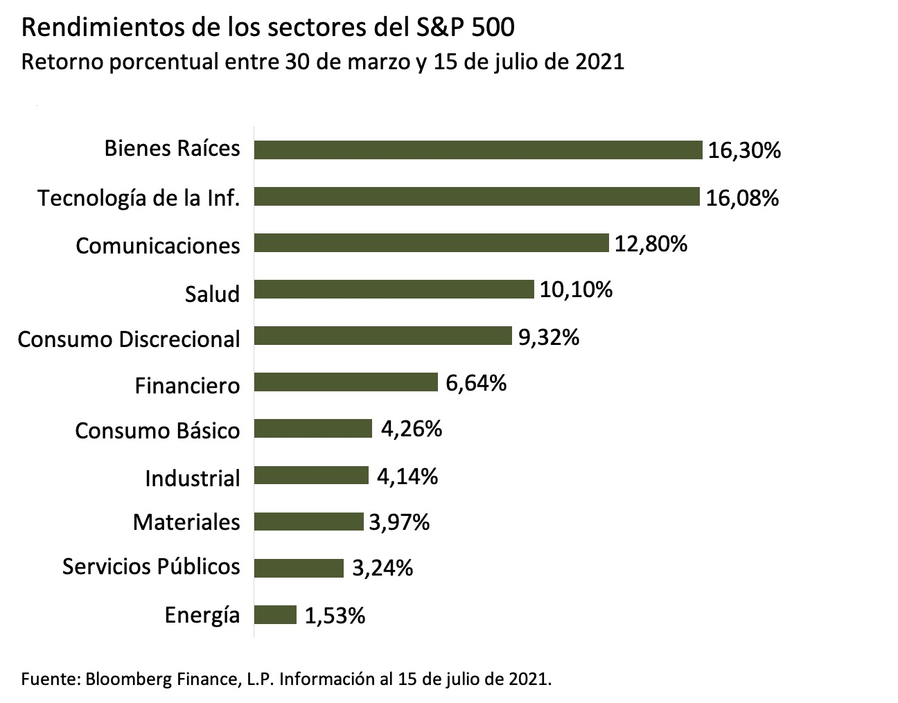 Este gráfico muestra el porcentaje de retorno entre el 30 de marzo y el 15 de julio de 2021 de los 11 sectores que conforman el índice S&P 500.