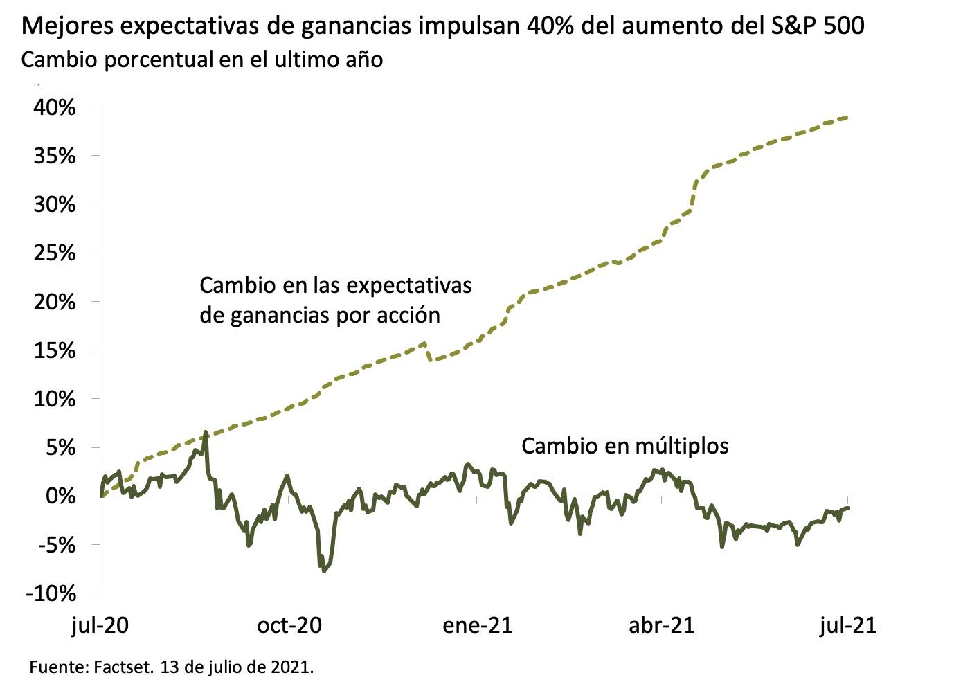Este gráfico muestra el cambio en las expectativas de ganancias por acción y el cambio en múltiplos entre julio de 2020 y el 13 de julio de 2021 en términos porcentuales.