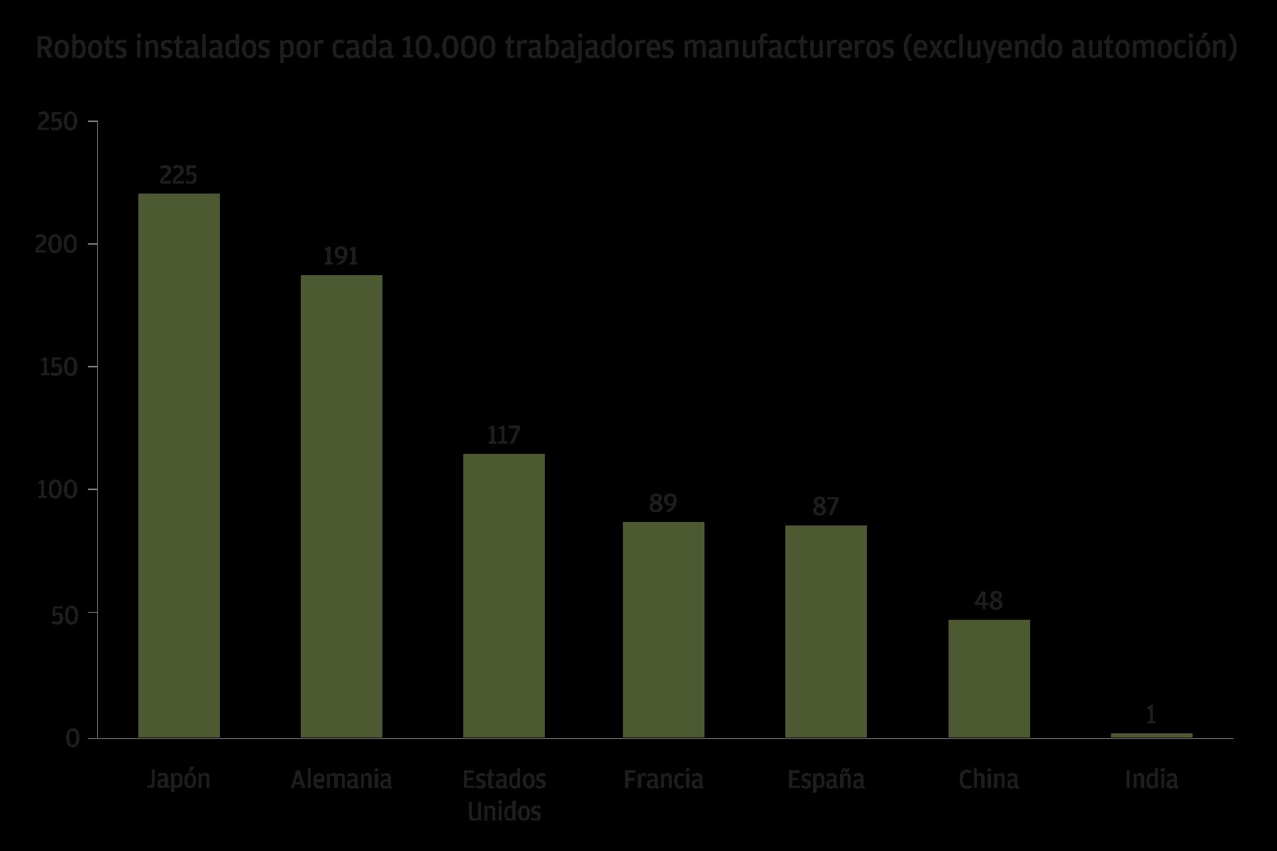 Este gráfico muestra el número de robots instalados por cada 10.000 trabajadores manufactureros en Japón, Alemania, Estados Unidos, Francia, España, China e India. Japón tiene la mayor penetración, con 225 robots industriales por cada 10.000 trabajadores manufactureros, y Alemania le sigue de cerca. Estados Unidos, Francia, España y China tienen penetraciones moderadas, con una media de 50-100. India va muy por detrás, con tan sólo un robot por cada 10.000 trabajadores.