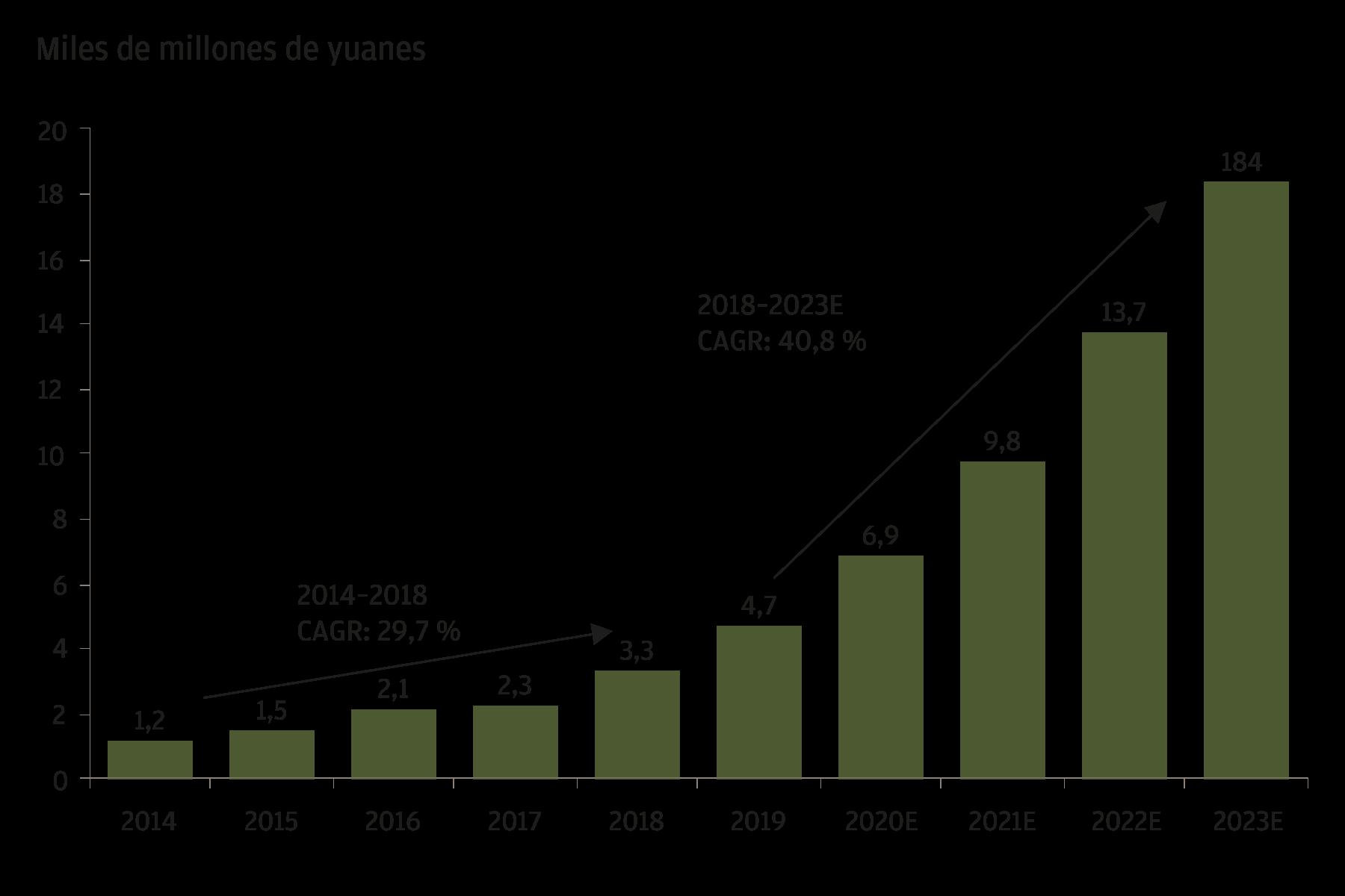 Este gráfico muestra la tasa de crecimiento histórica y proyectada del mercado de externalización de productos biológicos en China entre 2014 y 2023. Las cifras de 2020 hasta el 2023 son previsiones. Entre 2014 y 2018, el mercado creció a una tasa de crecimiento anual compuesta (CAGR) del 29,7%. La tasa de crecimiento anual compuesta proyectada de 2018 a 2023 es del 40,8%.