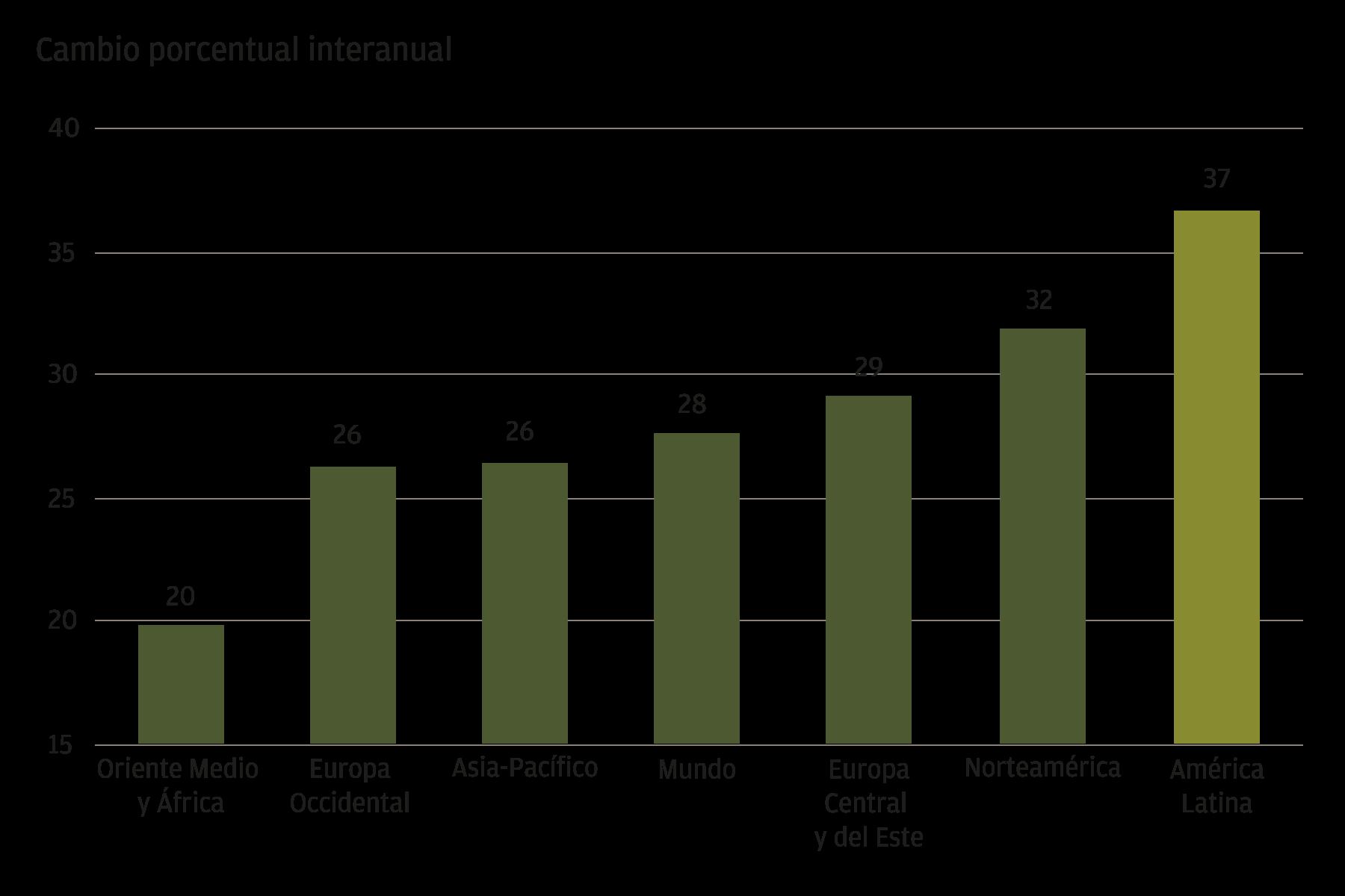 Este gráfico muestra el cambio porcentual interanual de las ventas de comercio electrónico en 2020 por región en Oriente Medio y África, Europa Occidental, Asia-Pacífico, Mundo, Europa Central y del Este, Norteamérica y Latinoamérica. América Latina tiene el crecimiento más alto, con una tasa de crecimiento del 37%, seguida de Norteamérica, con un 32%. Europa Central y del Este, el mundo y Asia-Pacífico tienen tasas de crecimiento moderadas en comparación con las otras regiones. Europa Occidental y Oriente Medio y África tienen el crecimiento más bajo, con un 26% y un 20%, respectivamente.