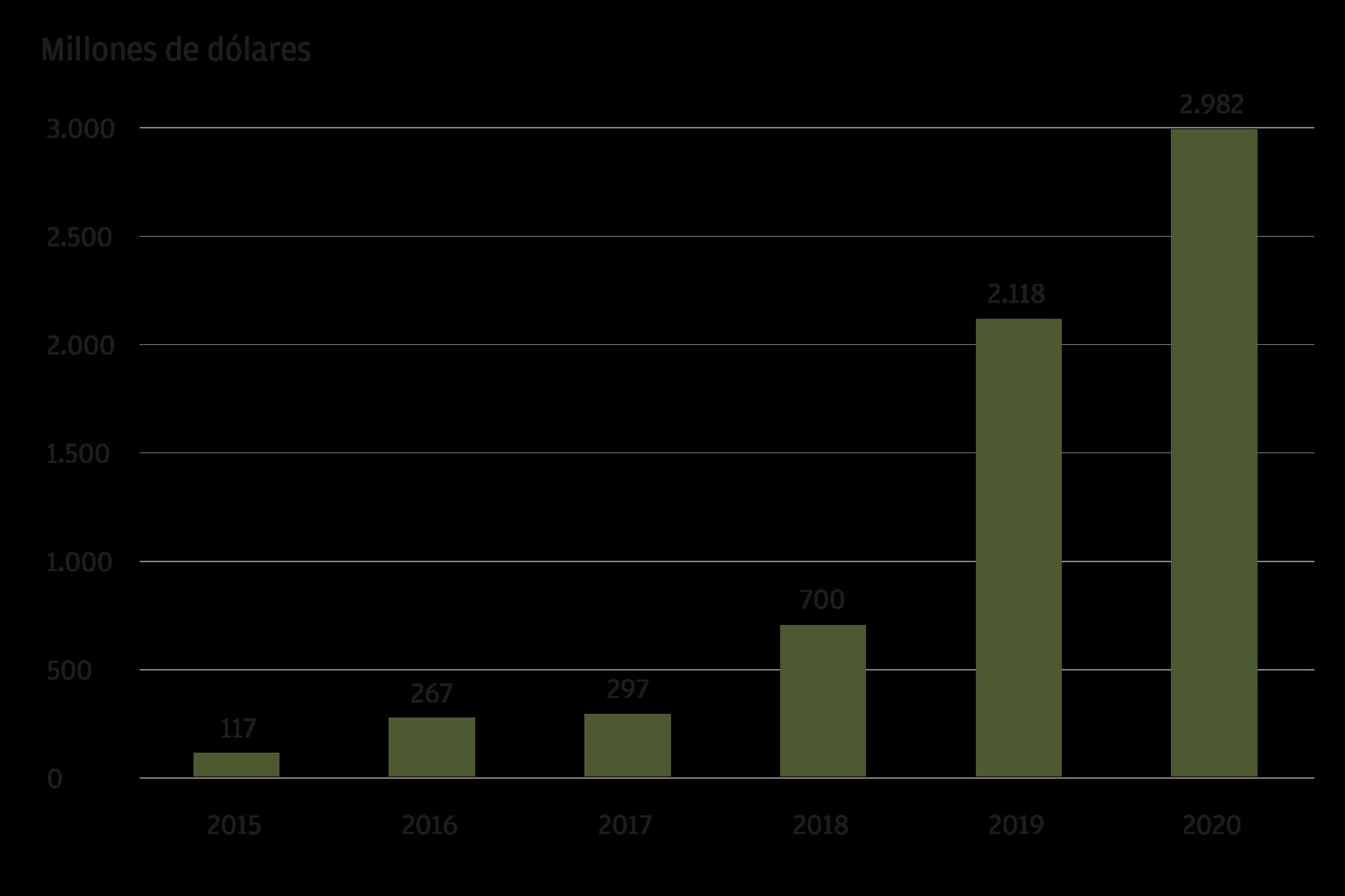 Este gráfico muestra la financiación anual de las fintech de Latinoamérica entre 2015 y 2020, en millones de dólares estadounidenses. La financiación de las fintech se incrementado cada año desde 2015. En 2015, su importe ascendía a 117 millones. El año más reciente incluido en el gráfico es 2020, con 2.982 millones de dólares de financiación.