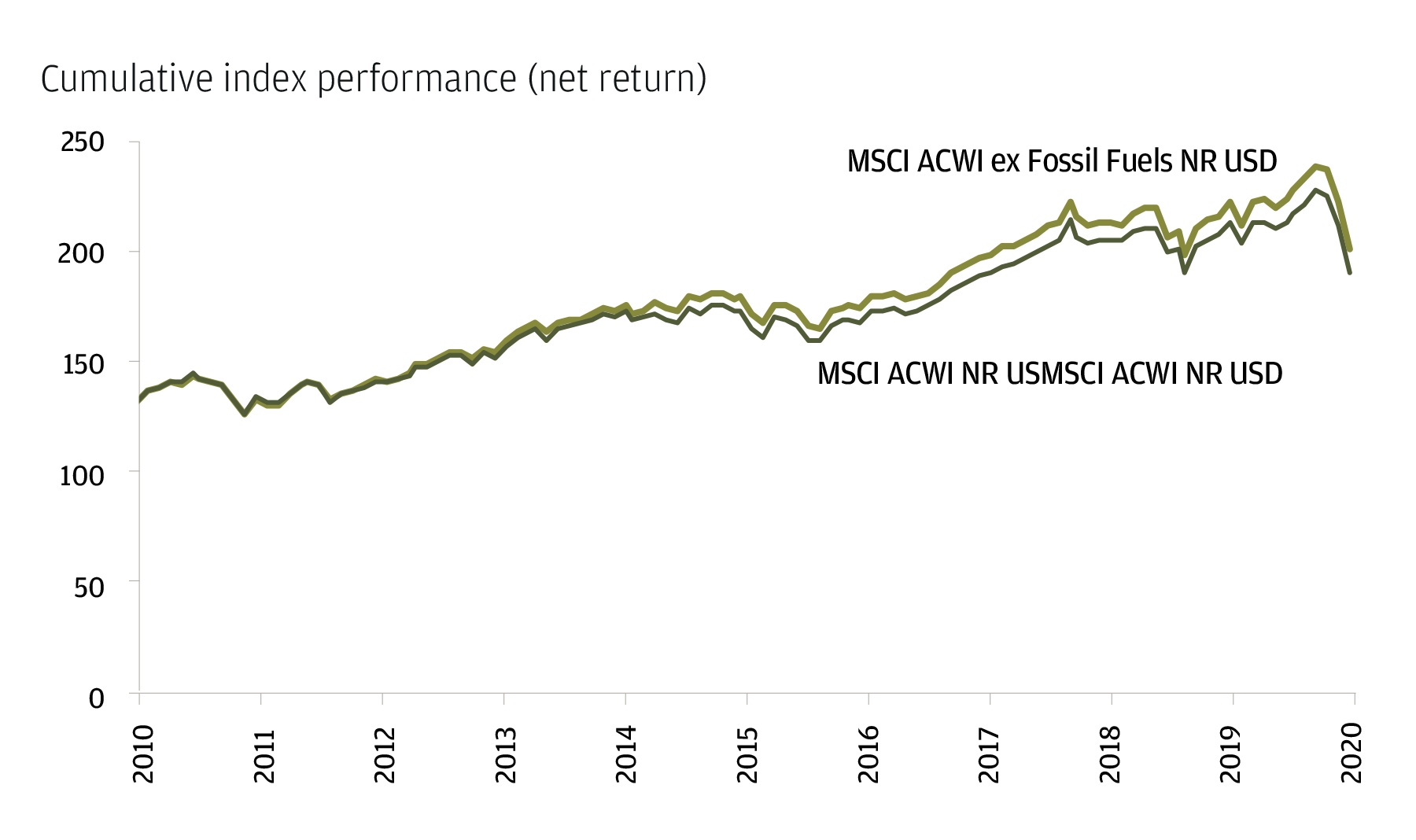 This line chart compares the performance of the MSCI ACWI ex Fossil Fuels NR USD Strategy to the MSCI ACWI NR USD strategy for the years between November 2010 and March 2020. The lines representing the two strategies begin together and until 2013 have the same growth to roughly 120% return. Starting in July 2014, the MSCI ACWI ex Fossil Fuels NR USD return begins to grow larger than the MSCI ACWI NR USD strategy. This gap, representing the delta of growth, continues to grow between the two until 2020 when a sharp dip is observed.