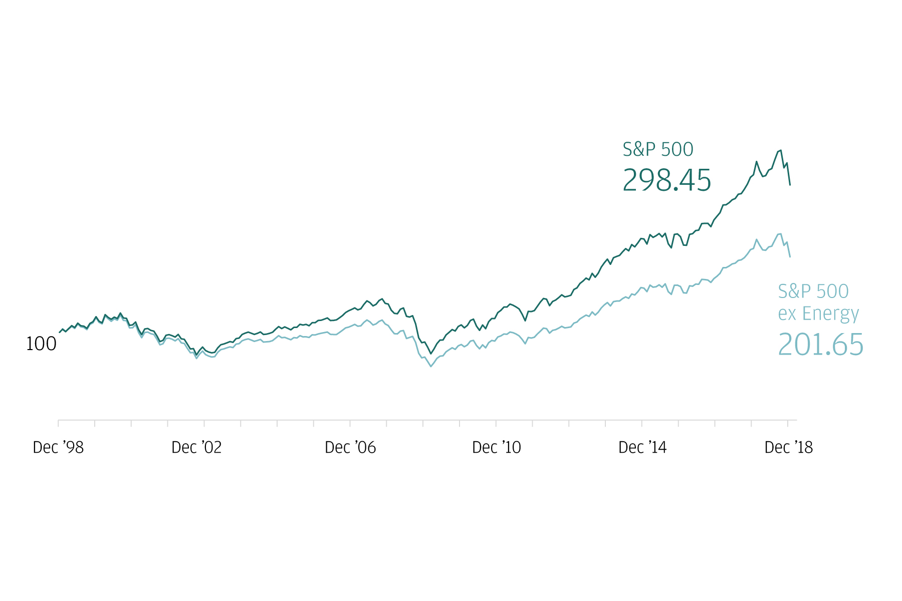 This two-line graph tracks the growth of the S&P 500 Index and the S&P 500 Ex-Energy Index from November 1998 to February 2018.