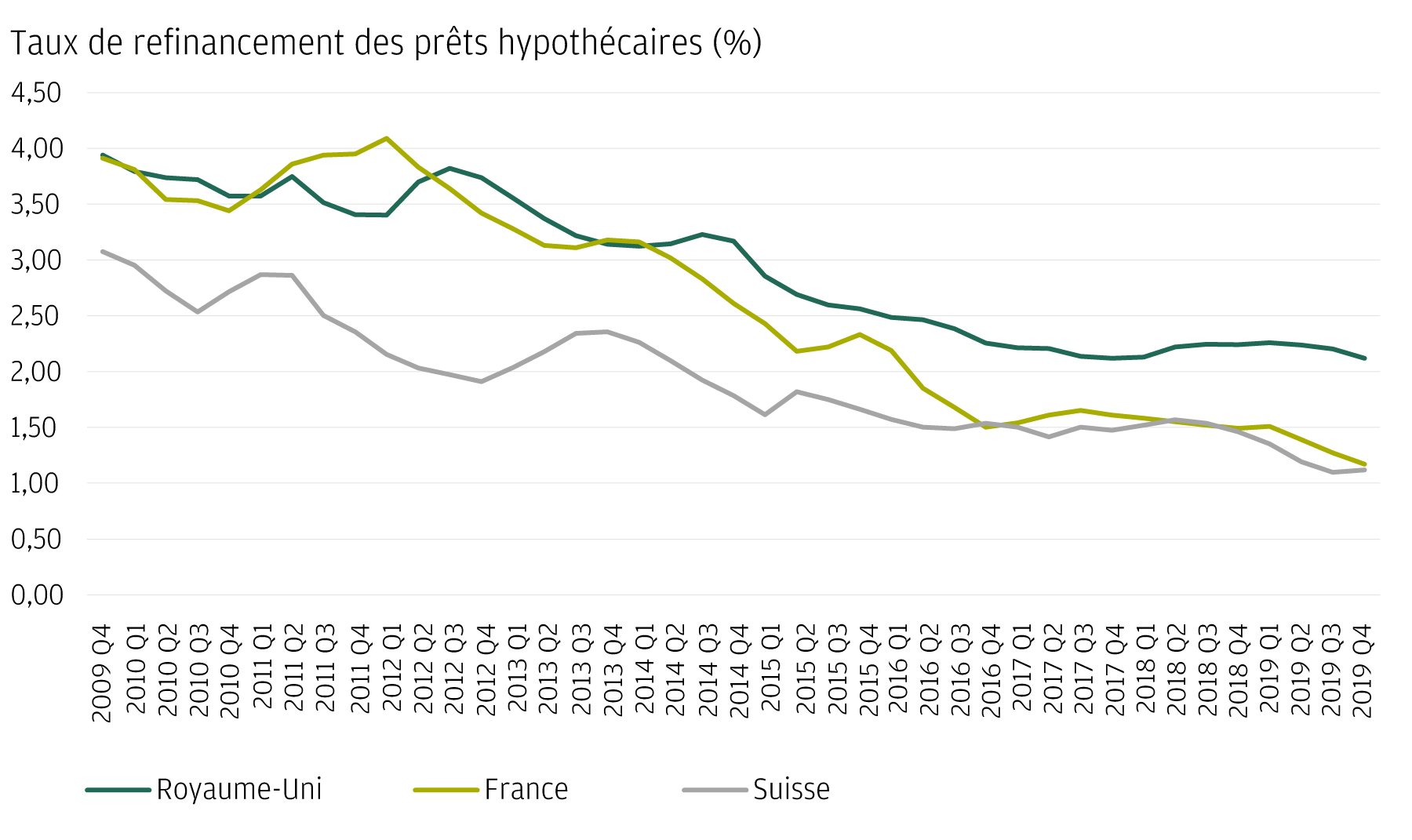 Graphique 2