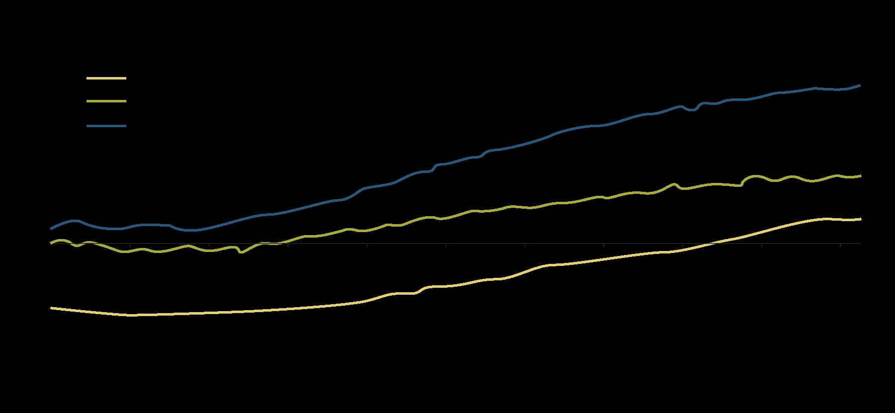 Il grafico mostra le previsioni a lungo termine relative ai tassi, che dovrebbero mantenersi su livelli ridotti ancora per molto tempo.