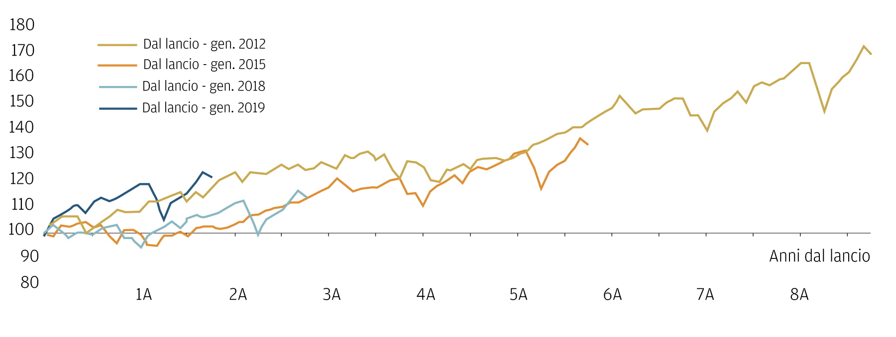 Questo grafico mostra che non conta tanto il punto d'ingresso nel mercato quanto il fatto di rimanere investiti.  Il grafico considera vari punti d'ingresso e mostra come i punti di partenza incidano poco e come sia la capacità di restare investiti a fare realmente la differenza.