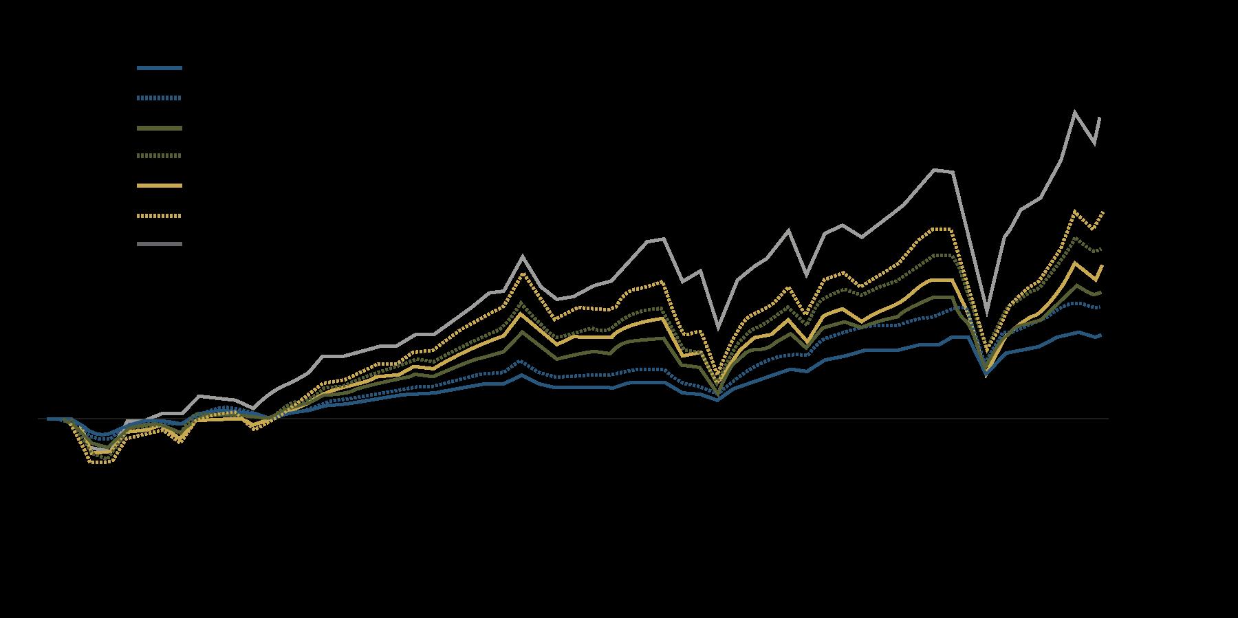 Questo grafico mostra come un effetto leva modesto faccia aumentare i rendimenti tracciando l'andamento di tre strategie distinte e dell'S&P 500. In ogni caso, l'inserimento di un effetto leva contenuto potenzia i rendimenti senza dover modificare la combinazione di attivi sottostanti.