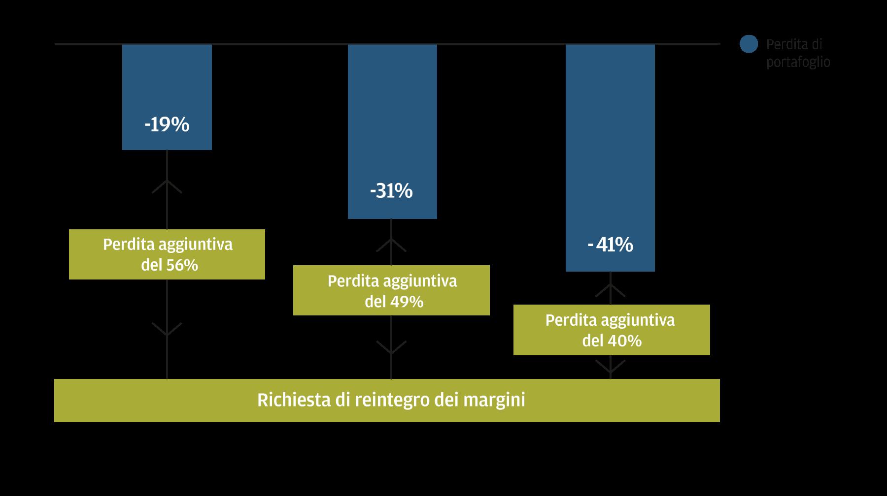 Questo grafico dimostra come l'uso di un modesto effetto leva riduca il rischio di una richiesta di reintegro dei margini e il rischio di essere costretti a rimborsare il capitale nelle fasi di tensione sui mercati. Negli scenari peggiori in termini di ribassi di portafoglio durante la crisi finanziaria globale, utilizzando un modesto effetto leva (30%) anche la strategia growth più rischiosa avrebbe dovuto perdere un altro 40% prima di far scattare una richiesta di reintegro dei margini.