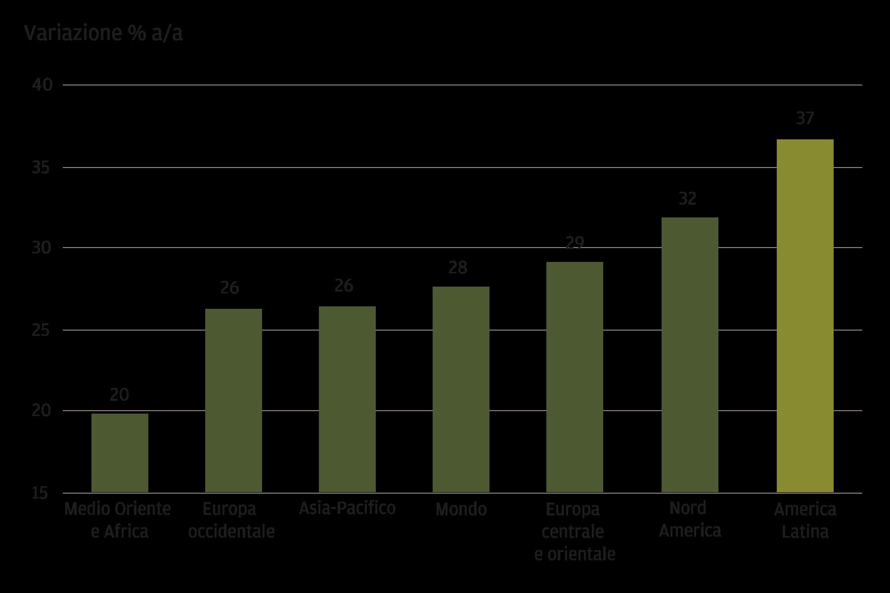 Il grafico mostra la variazione percentuale su base annua delle vendite online nel 2020 per regione nelle aree Medio Oriente e Africa, Europa occidentale, Asia-Pacifico, Mondo, Europa centrale e orientale, Nord America e America Latina. L'America Latina registra la crescita maggiore con un tasso del 37%, seguita dal Nord America con il 32%. L'Europa centrale e orientale, il Mondo e l'Asia-Pacifico presentano tassi di crescita moderati rispetto alle altre regioni elencate. L'Europa occidentale e la regione Medio Oriente e Africa evidenziano la crescita più bassa, rispettivamente pari al 26% e al 20%.