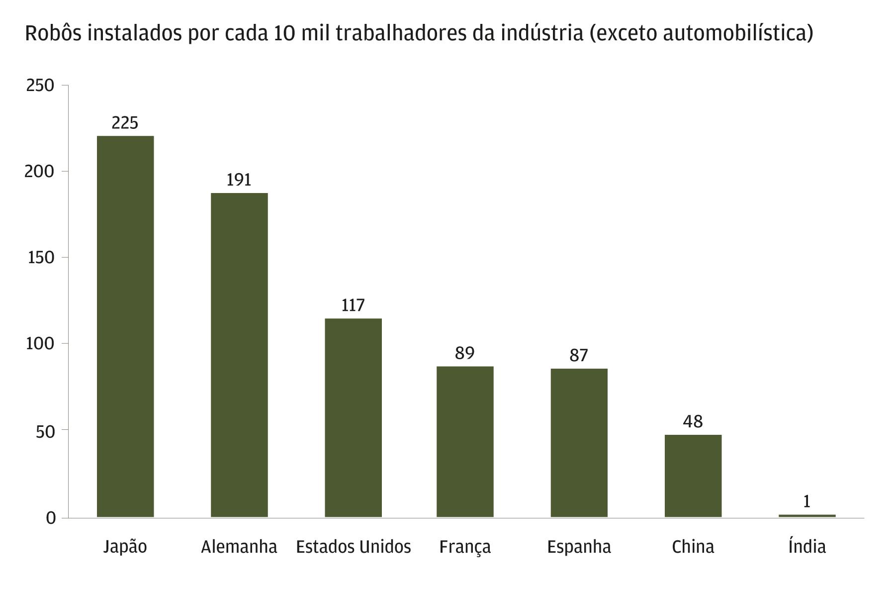 O mercado de robôs industriais na Índia deve alcançar as tendências mundiais