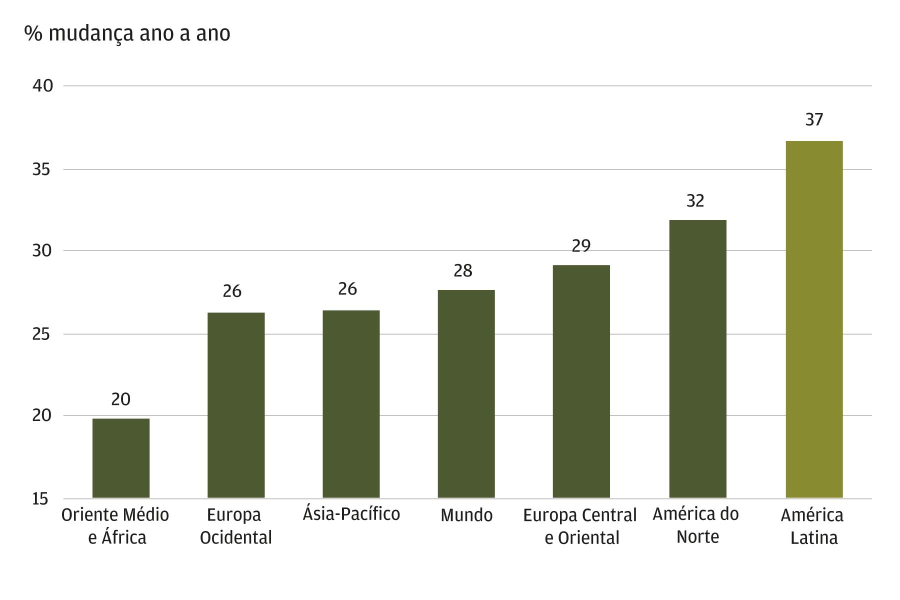 Crescimento das vendas em e-commerce por região em 2020. % crescimento anual