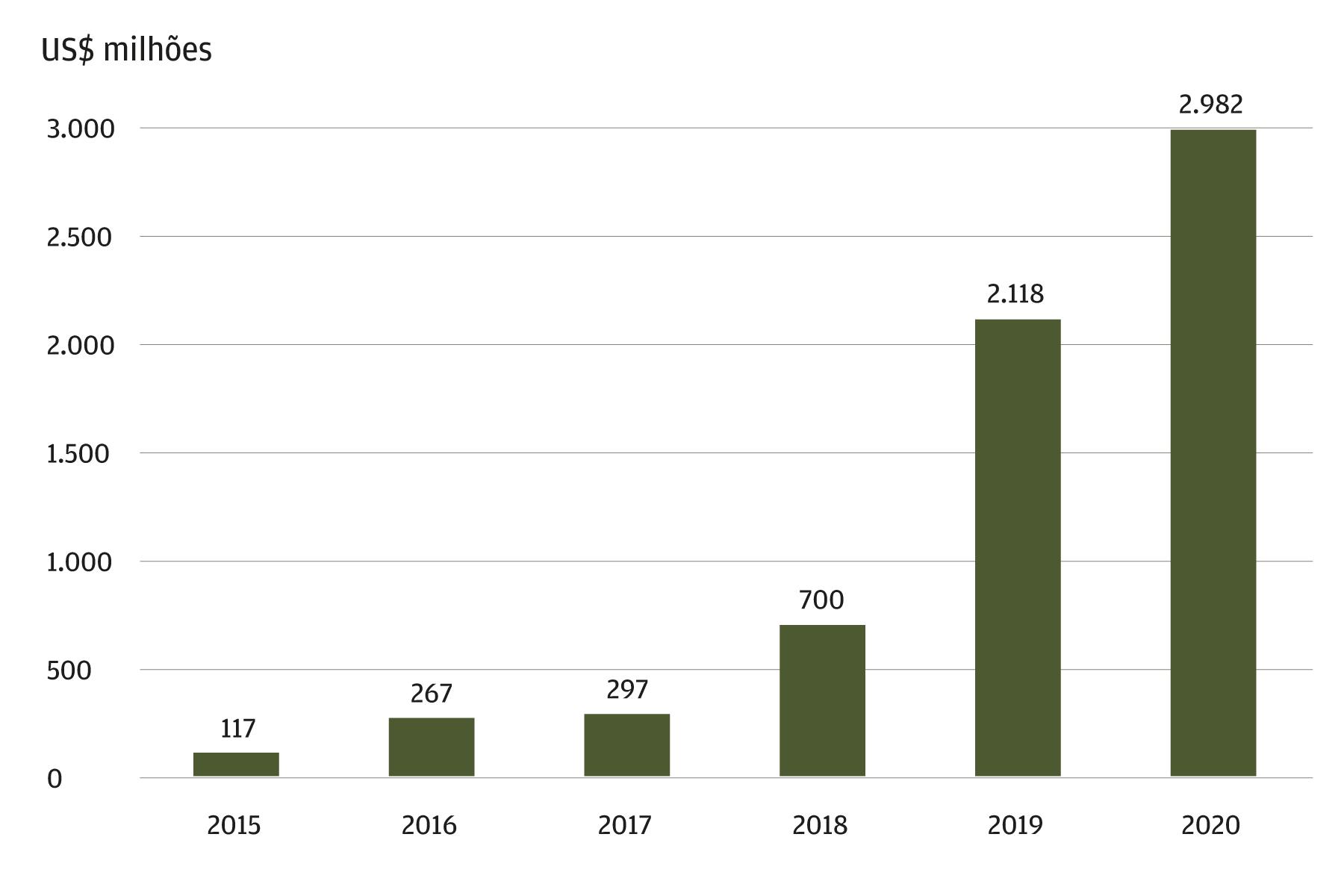 Financiamento anual de Fintechs latino-americanas, milhões de US$