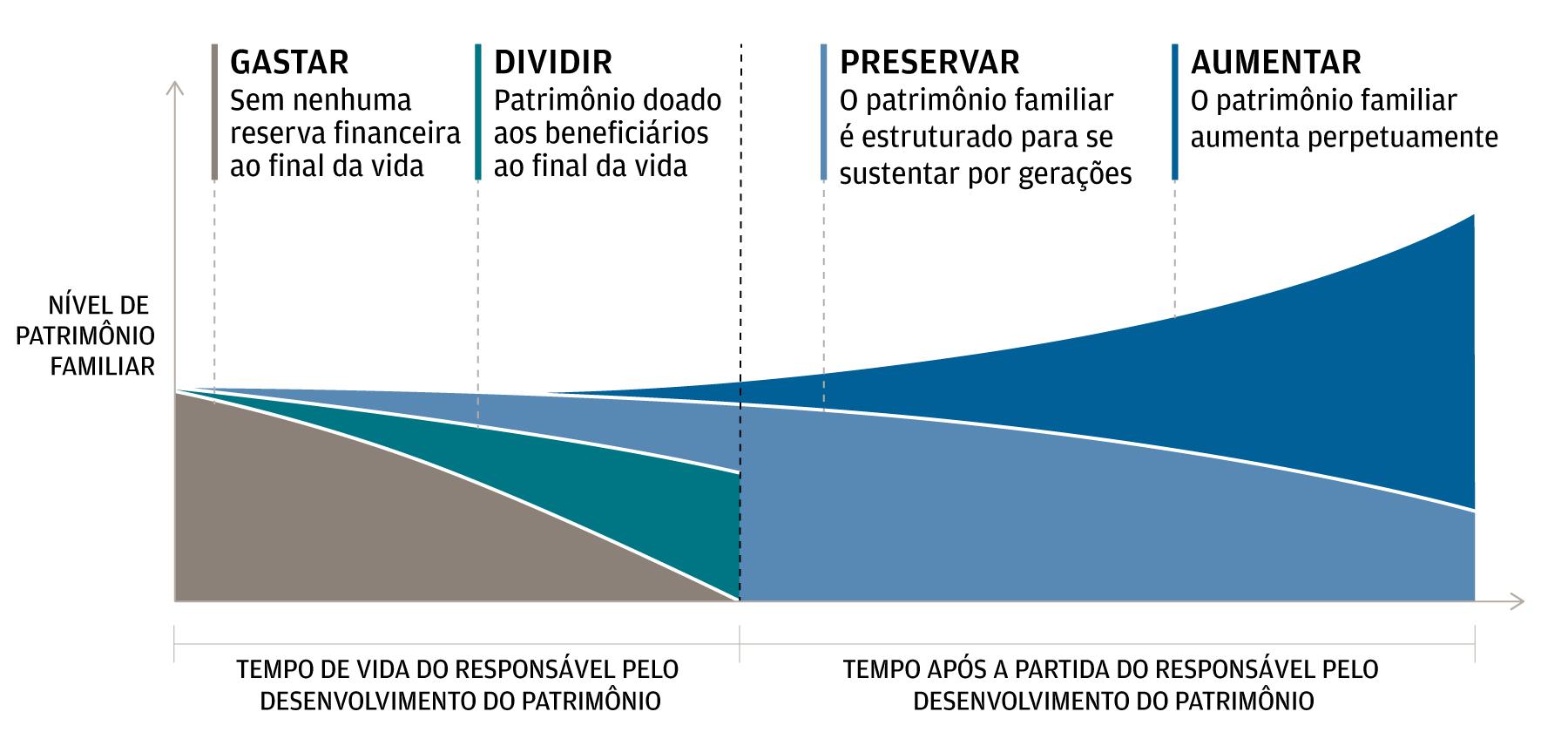 O gráfico mostra como as quatro intenções fundamentais do patrimônio evoluem durante e para além da vida do criador daquele patrimônio.