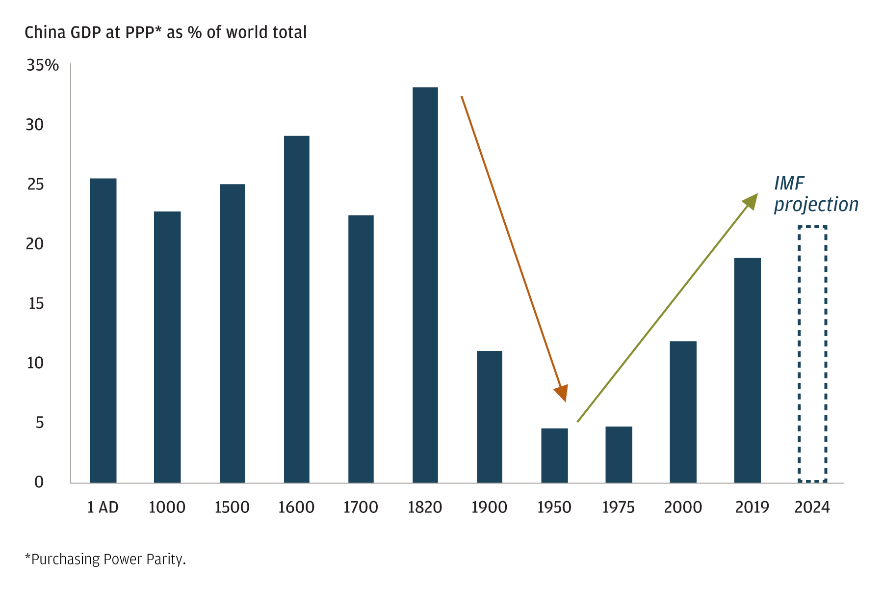 Bar chart showing China GDP at purchasing power parity as a percentage of world total from 1AD through 2019, and the IMF projection for 2024. The chart highlights that it reached its lowest in 1950 and has since been increasing.