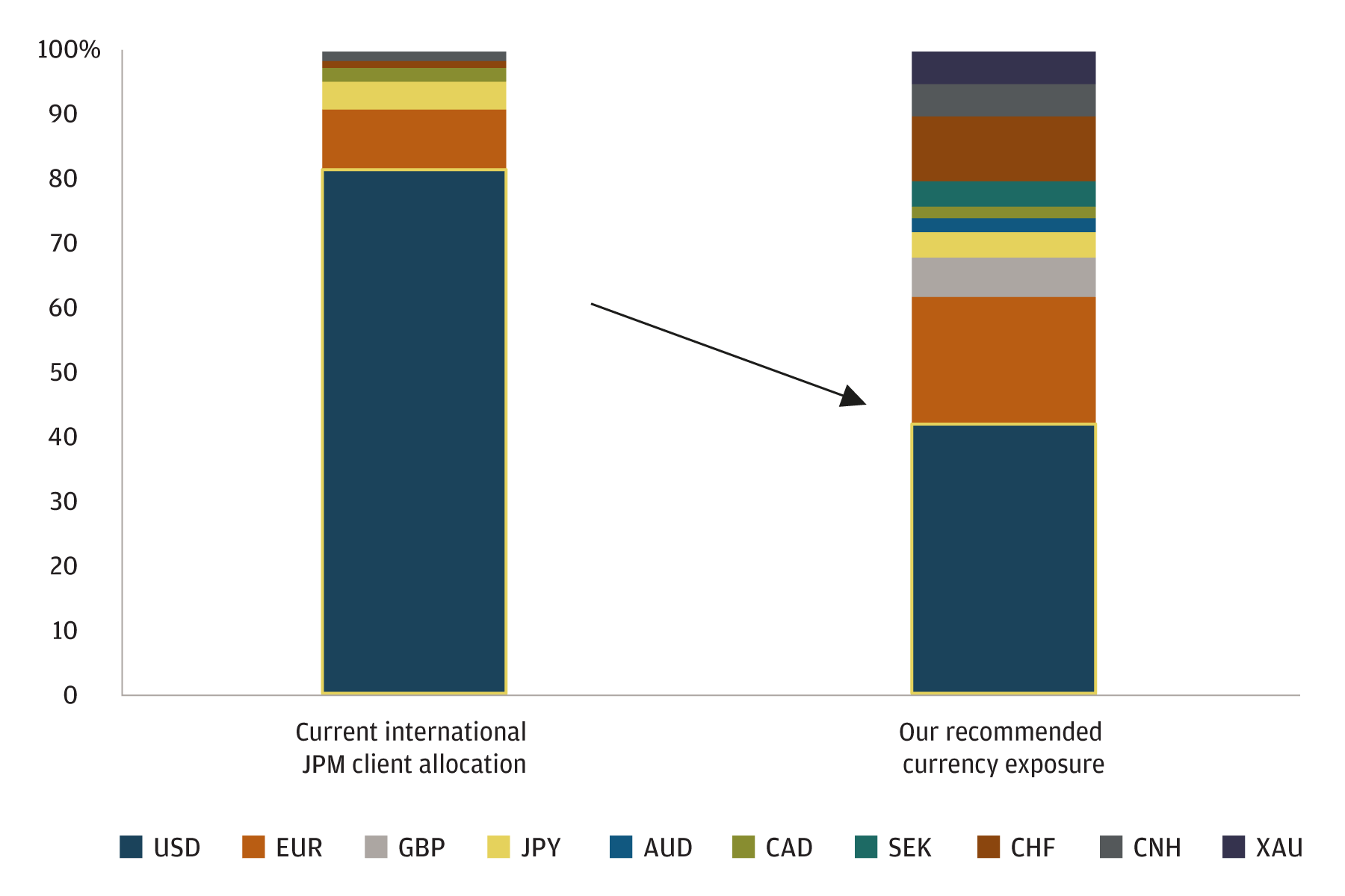 Bar chart shows an example current international JPM client allocation of various currencies, compared with what our recommended currency exposure is. The chart shows that we think an investor's allocation to the USD should decreased.