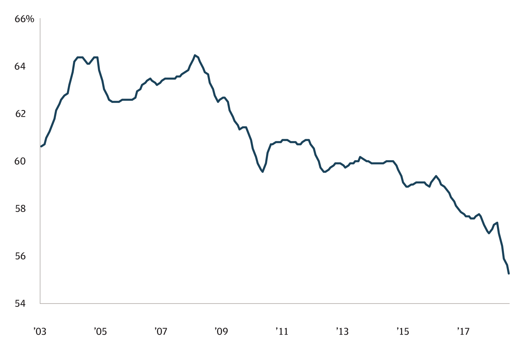 Line chart of USD share of central bank reserves (in percentage) from 2003 through 2018. The line has steadily decreased during this time period and is now at its lowest level.