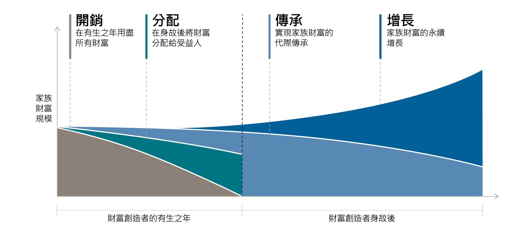 該圖顯示了在創造財富者有生之年及身故後,財富的四個基本意圖是如何演變的。